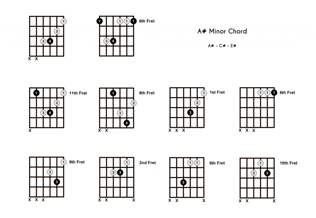 A# Minor Chord - 10 Shapes