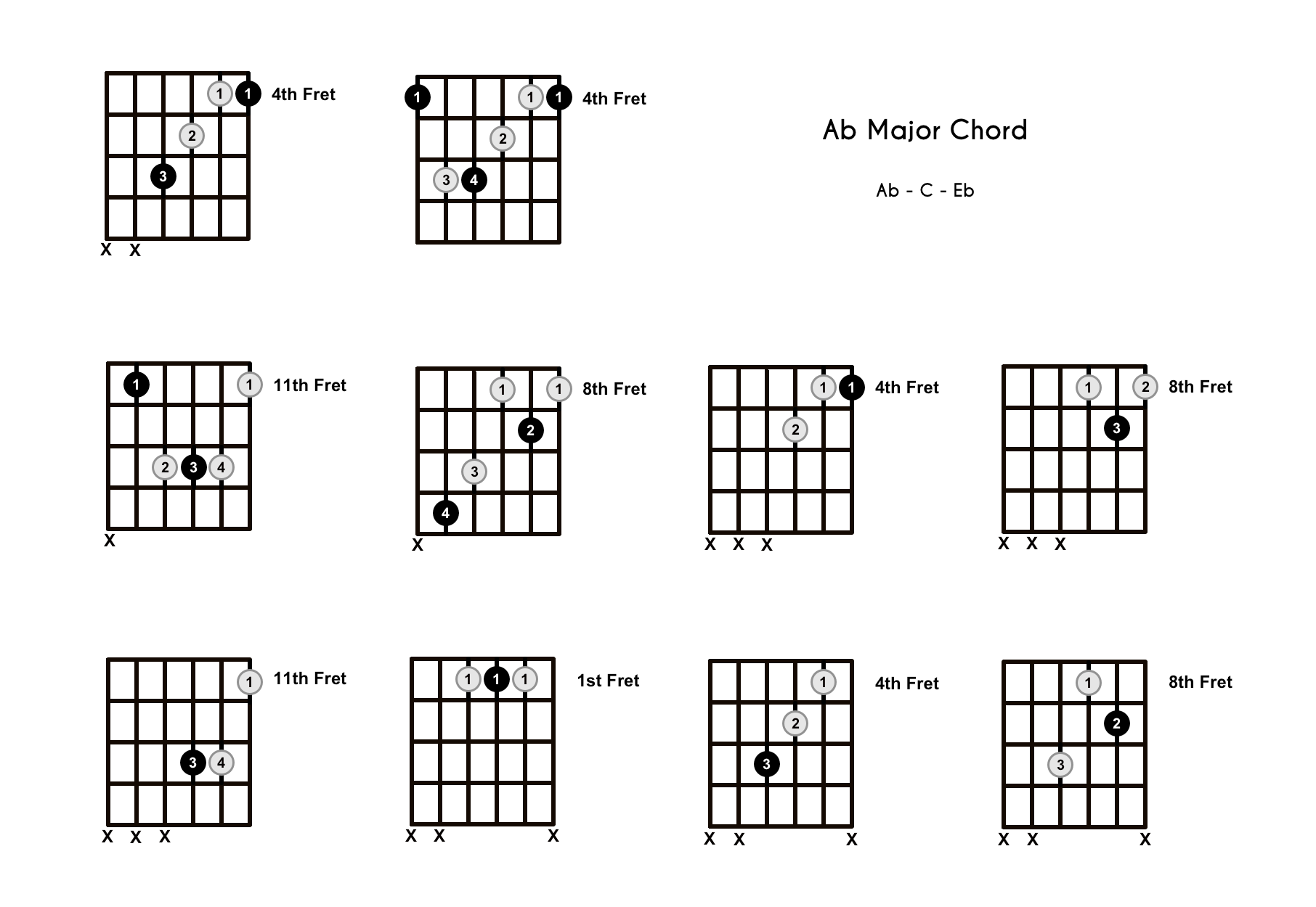 Ab Chord on the Guitar (A Flat Major) – Diagrams, Finger Positions, Theory
