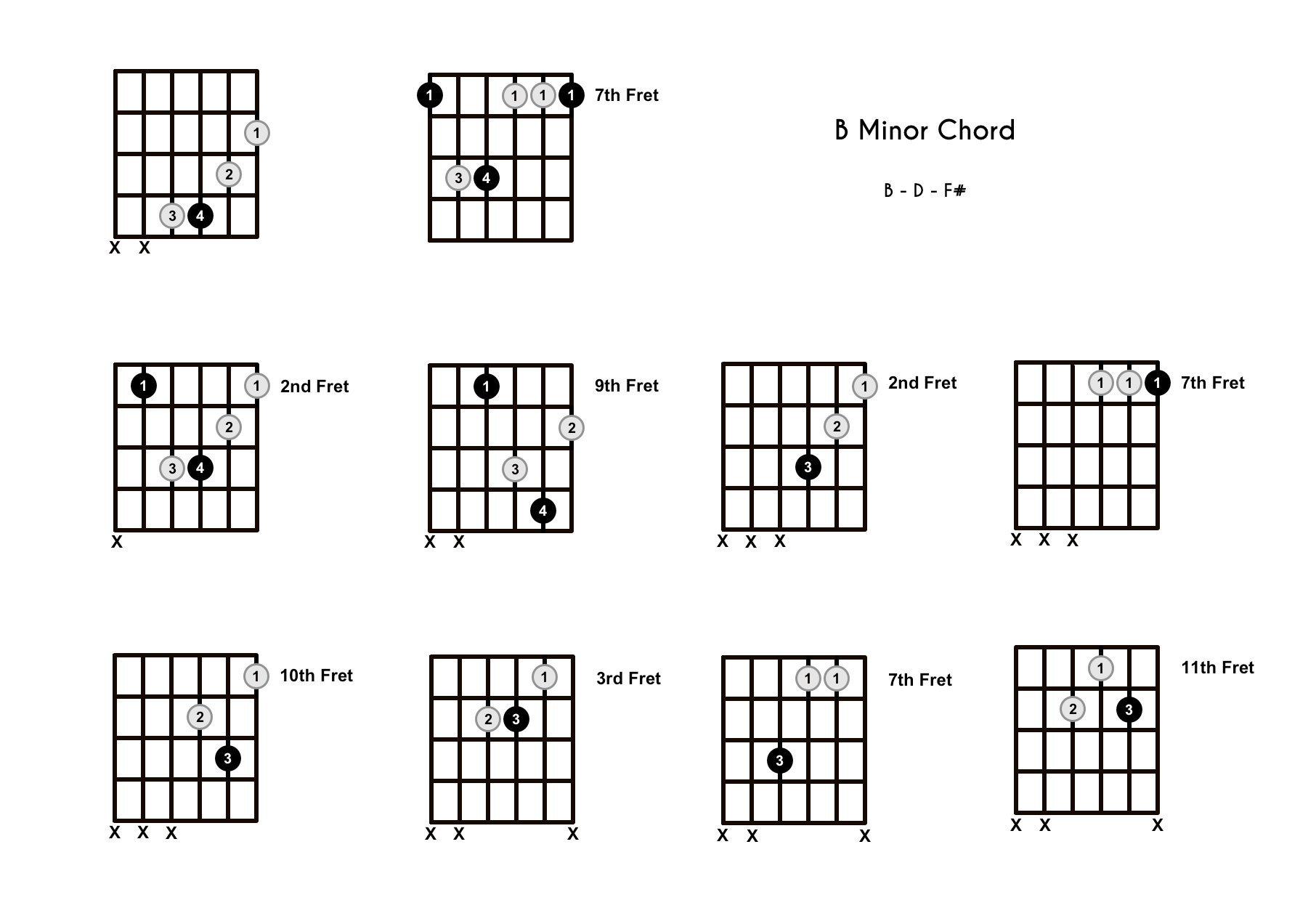 Bm Chord on the Guitar (B Minor) – Diagrams, Finger Positions, Theory