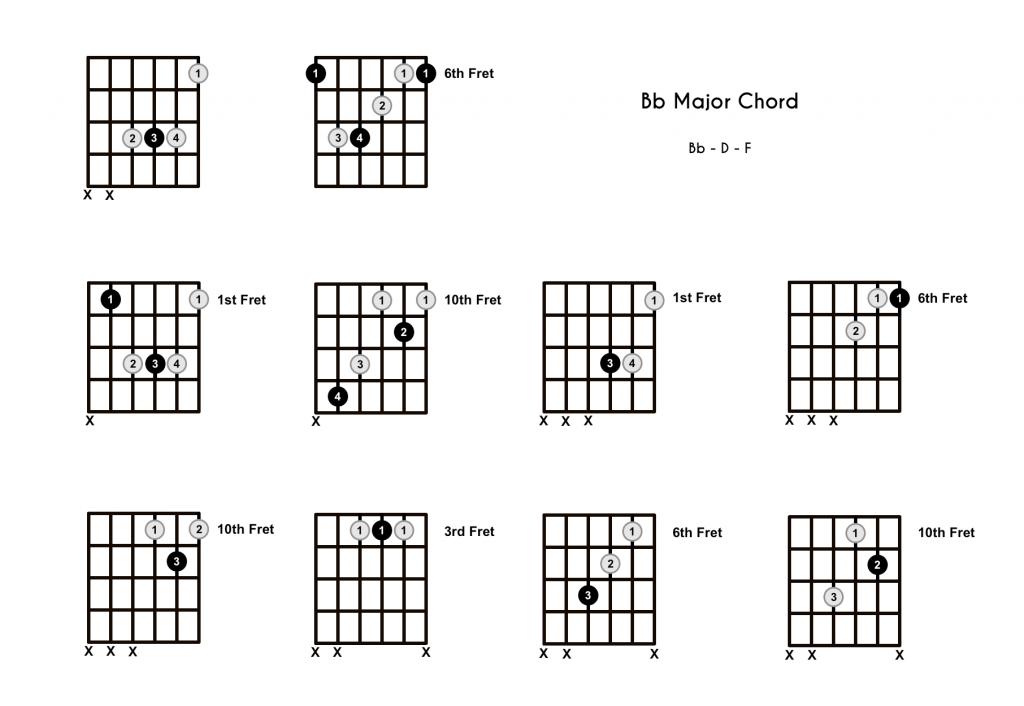 Bb Major Chord - 10 Shapes