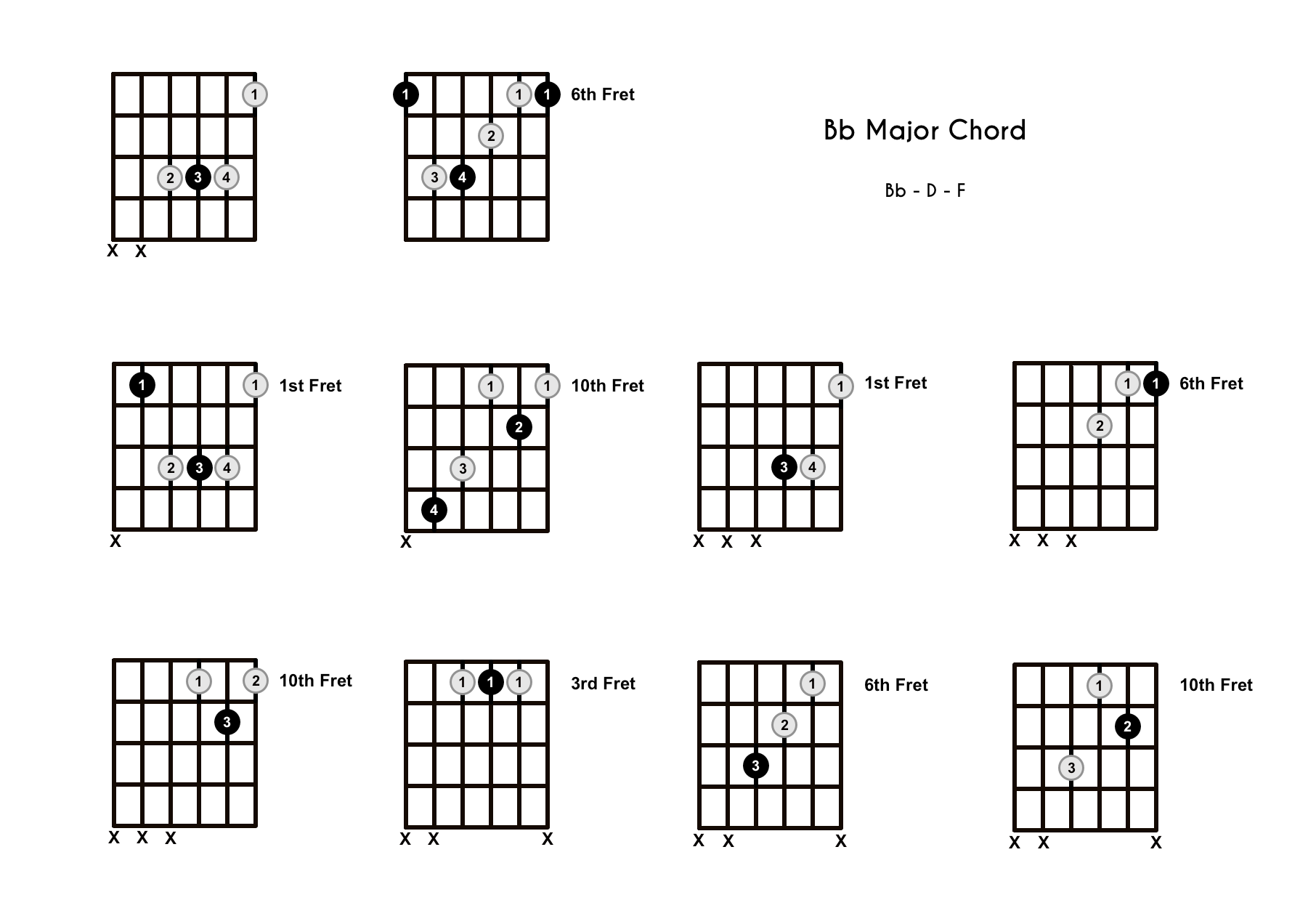 Bb Chord on the Guitar (B Flat Major) – Diagrams, Finger Positions, Theory