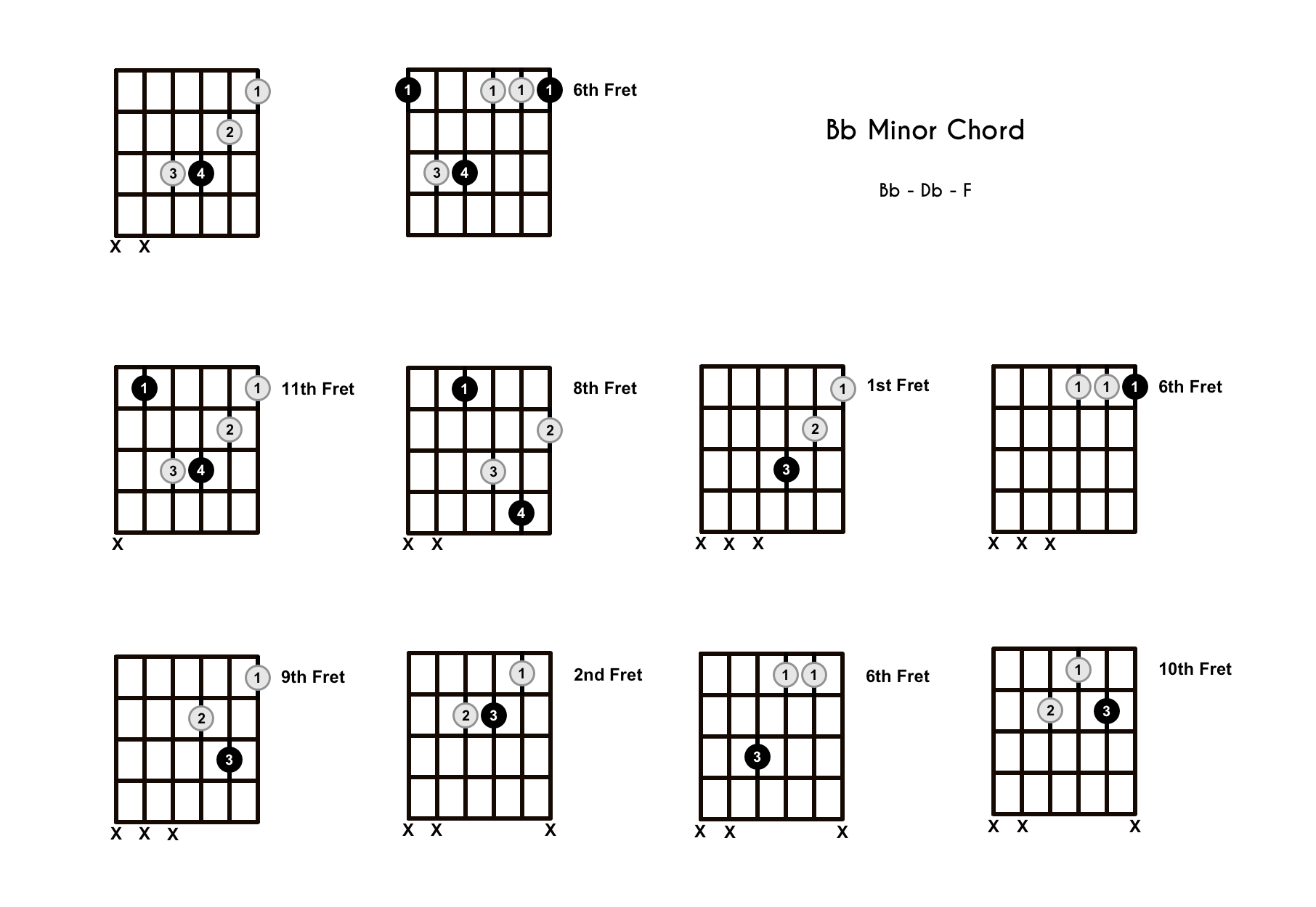 Bbm Chord on the Guitar (B Flat Minor) – Diagrams, Finger Positions, Theory