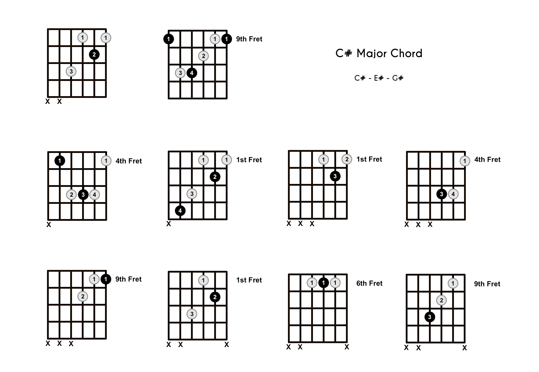 C# Chord on the Guitar (C Sharp Major) – Diagrams, Finger Positions, Theory