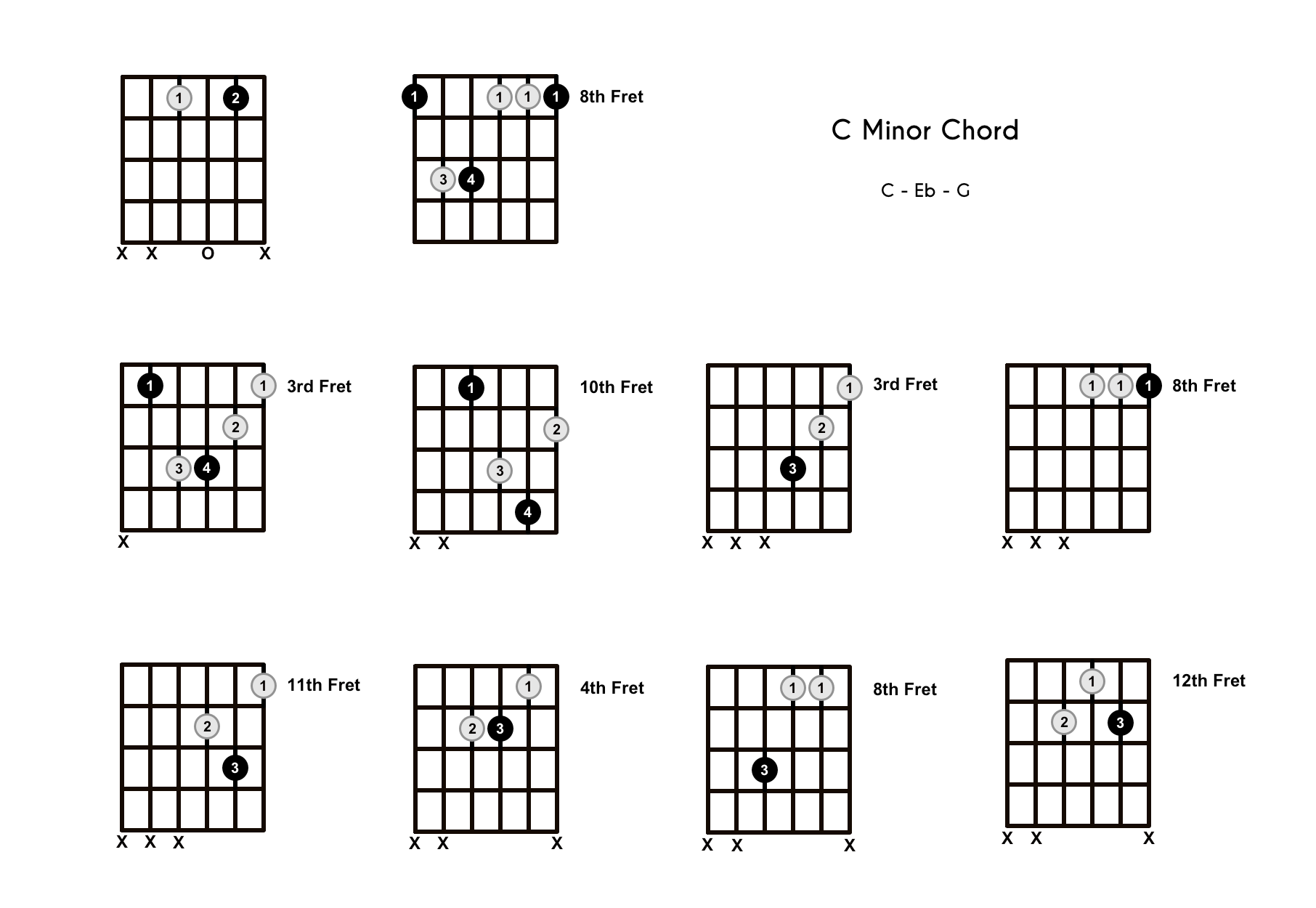 Cm Chord on the Guitar (C Minor) – Diagrams, Finger Positions, Theory