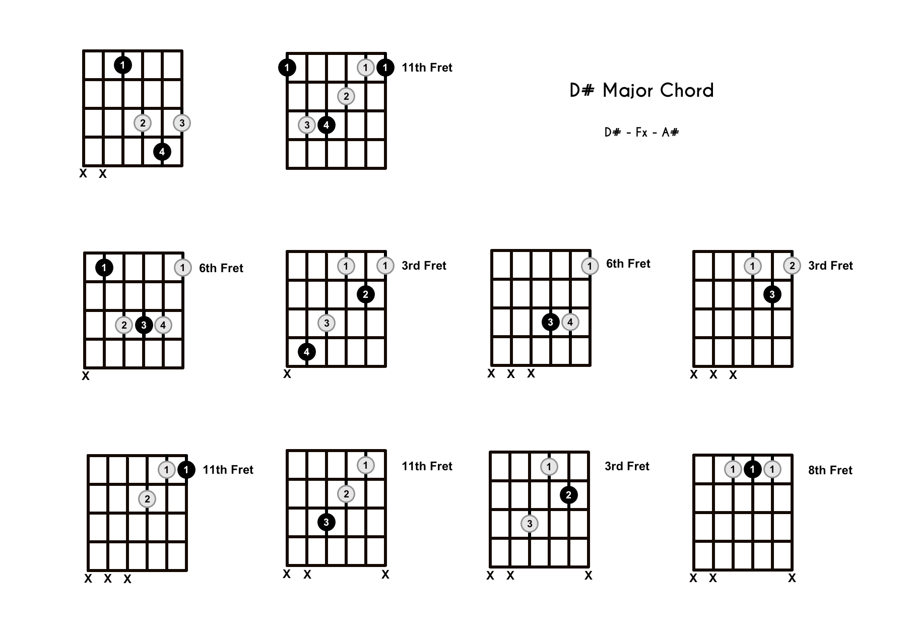 D# Chord on the Guitar (D Sharp Major) – Diagrams, Finger Positions, Theory