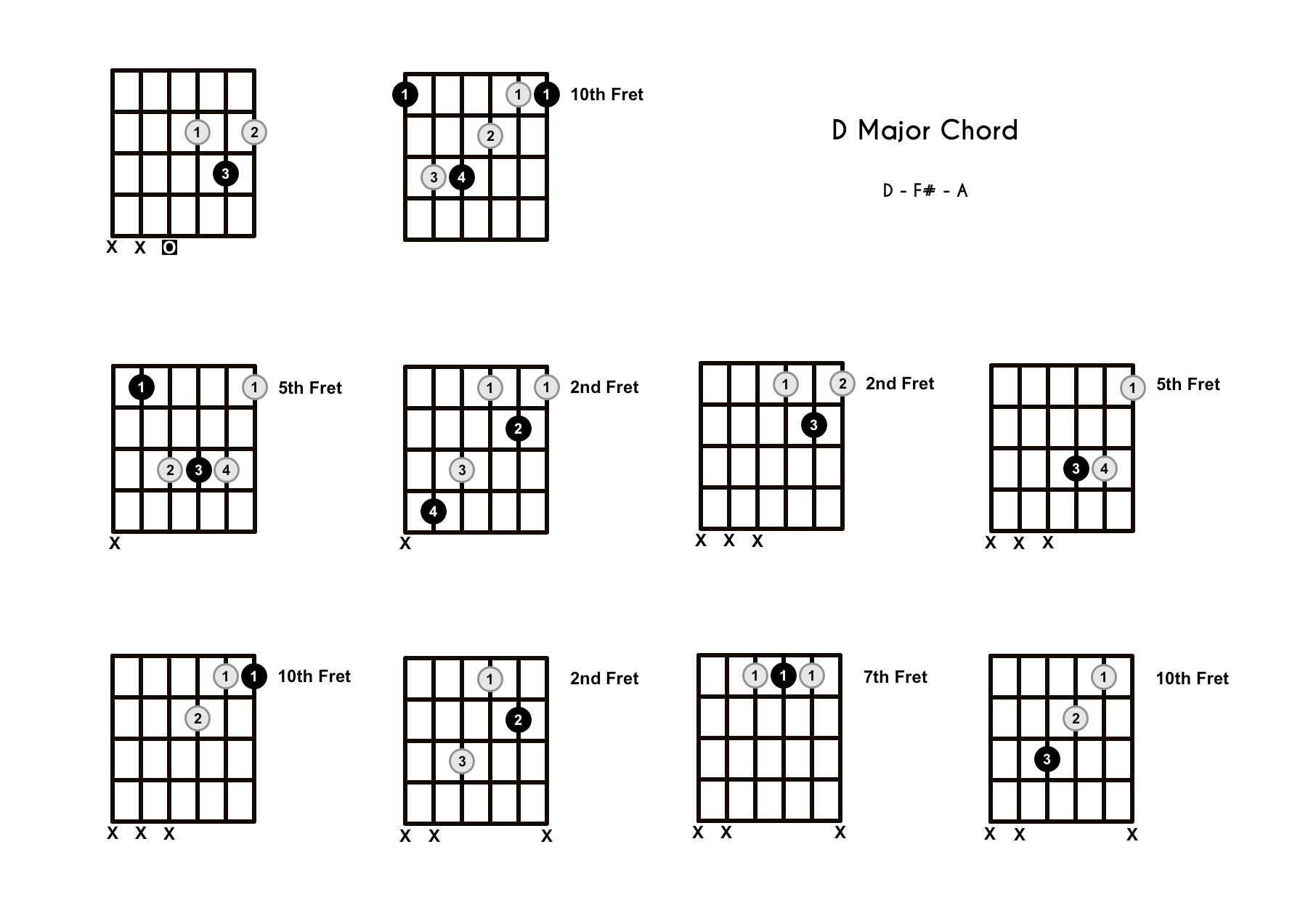 D Chord on the Guitar (D Major) – Diagrams, Finger Positions, Theory