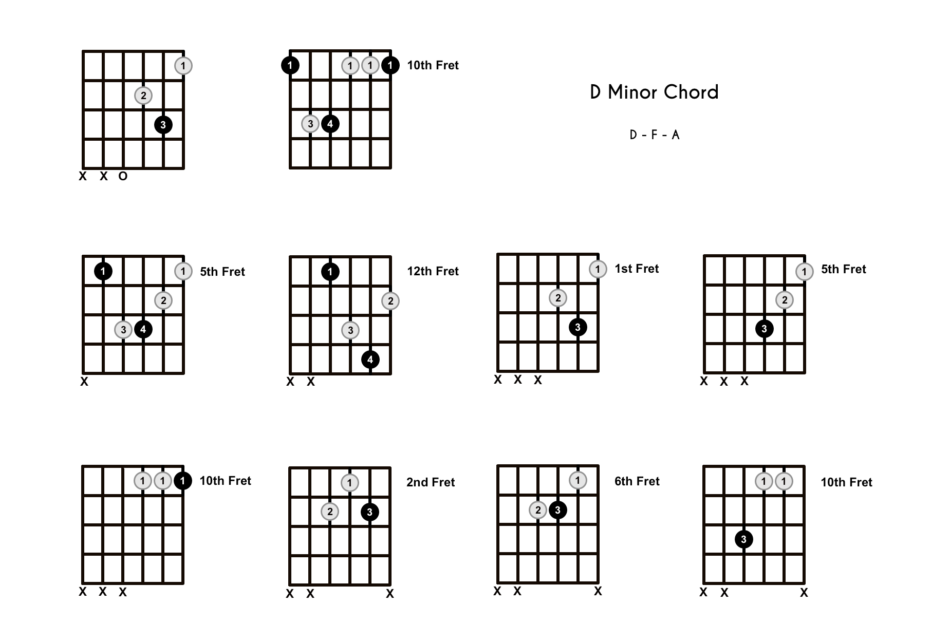 Dm Chord on the Guitar (D Minor) – Diagrams, Finger Positions, Theory