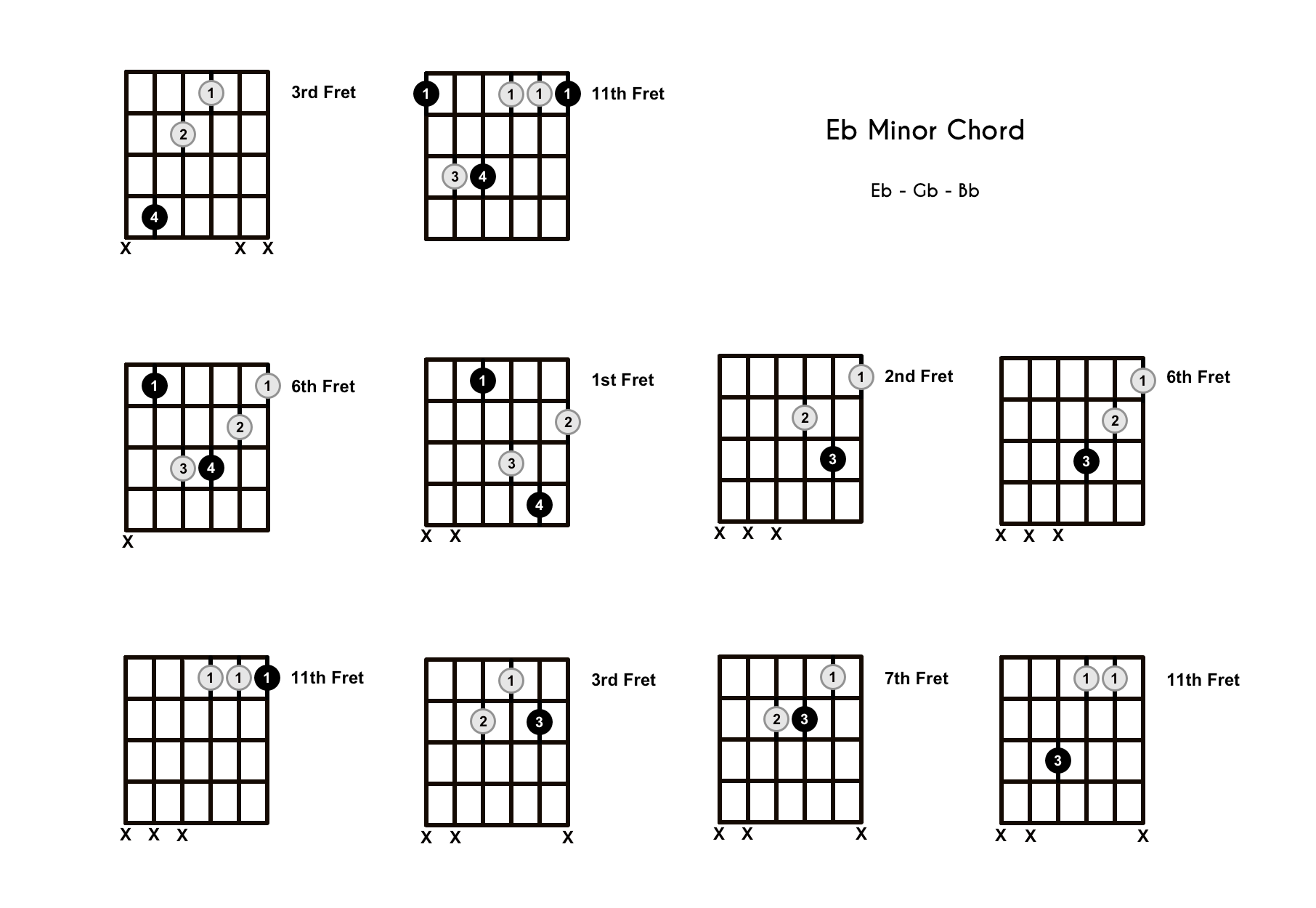 Ebm Chord on the Guitar (E Flat Minor) – Diagrams, Finger Positions, Theory