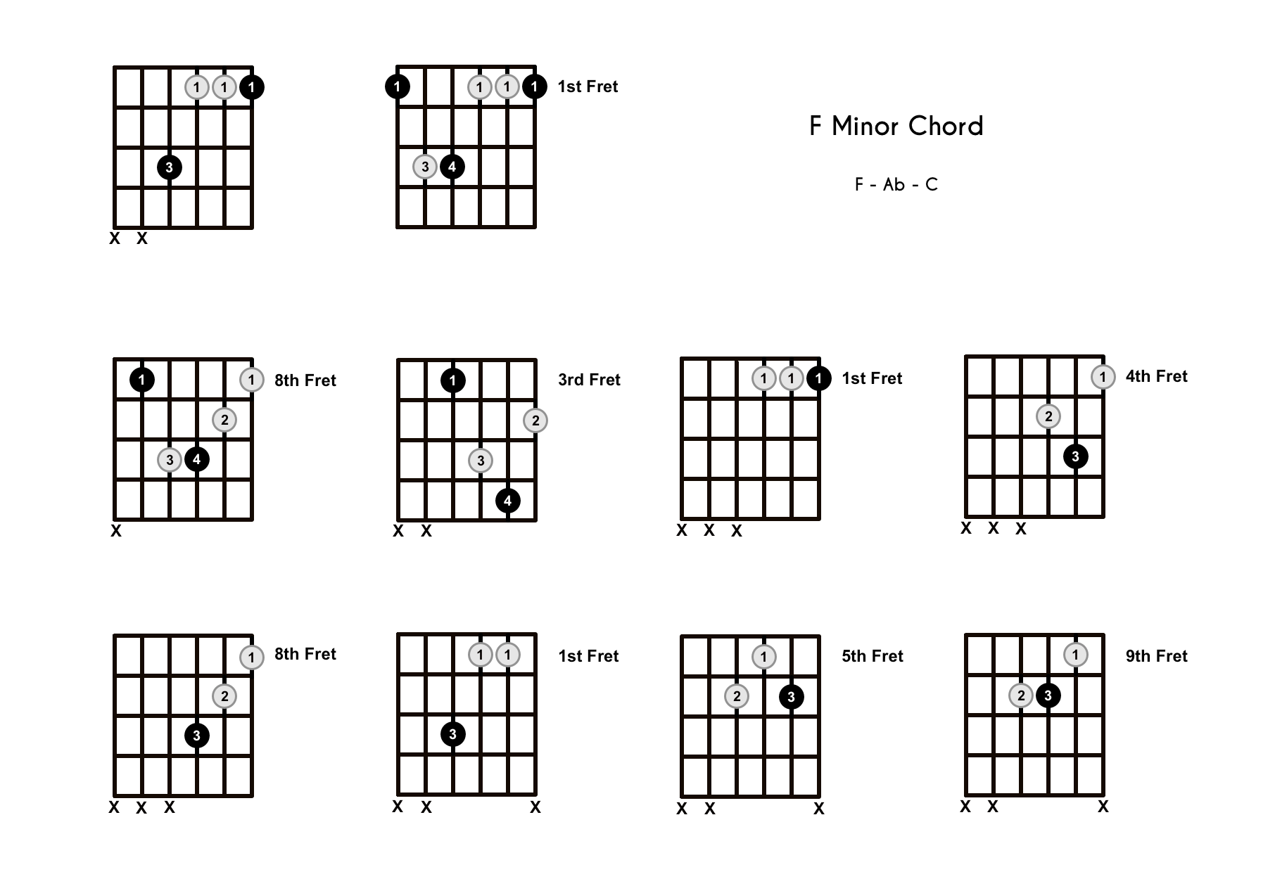 Fm Chord on the Guitar (F Minor) – Diagrams, Finger Positions, Theory