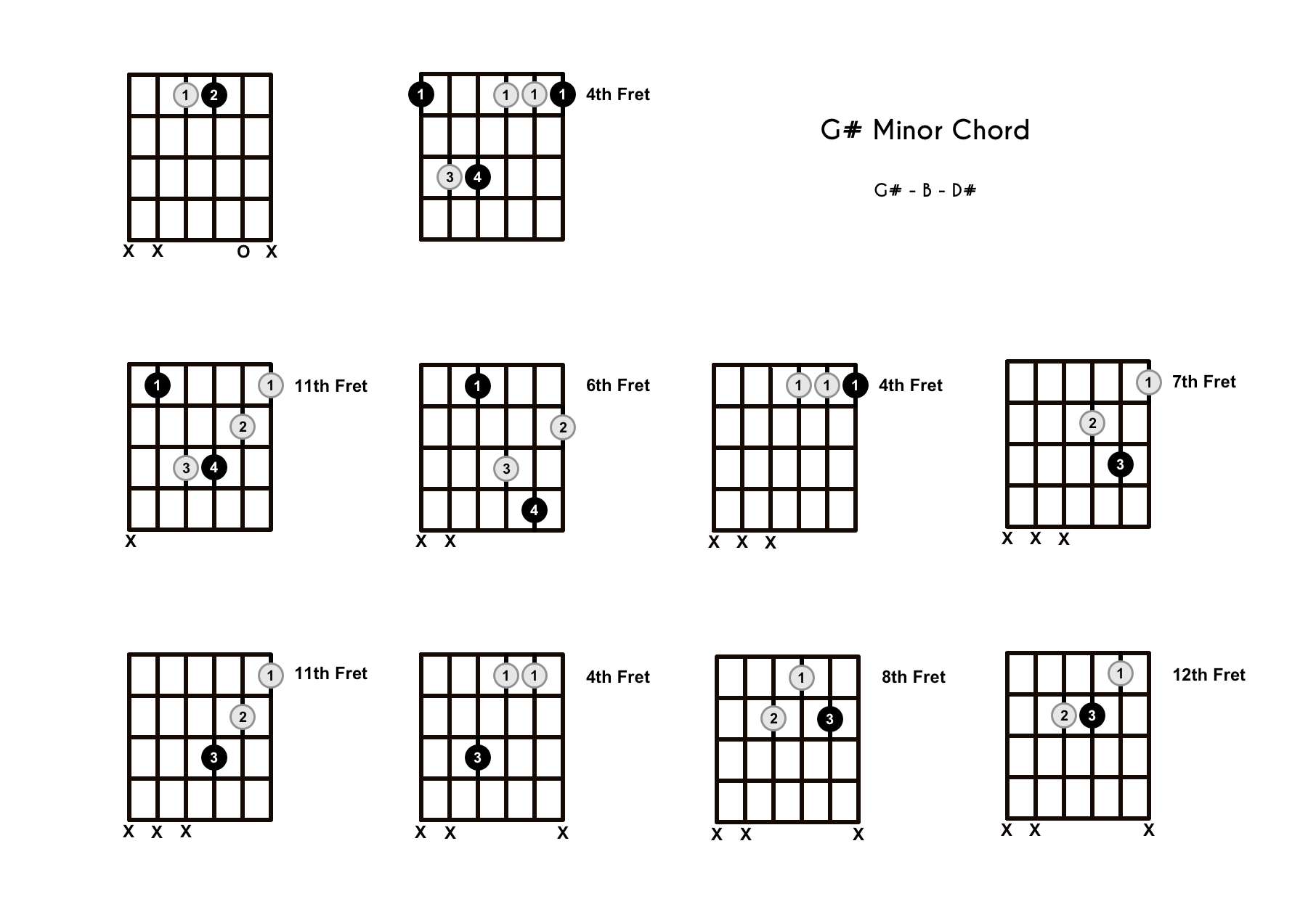 G M Chord On The Guitar G Sharp Minor Diagrams Finger Positions Theory