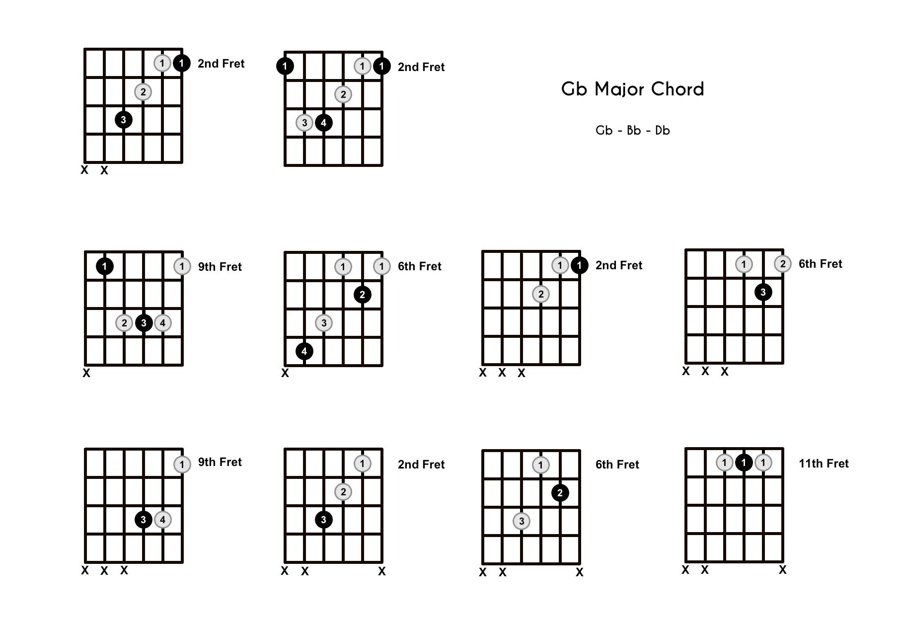 Gb Chord on the Guitar (G Flat Major) – Diagrams, Finger Positions, Theory