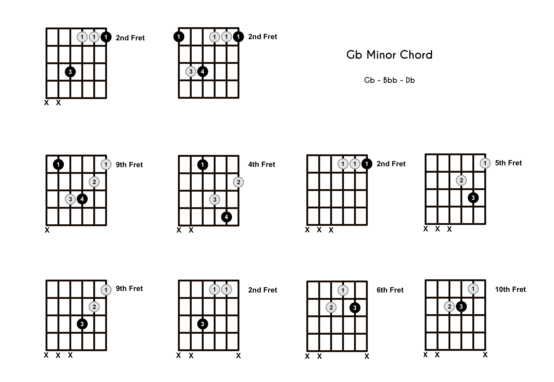 Gbm Chord on the Guitar (G Flat Minor) – Diagrams, Finger Positions, Theory