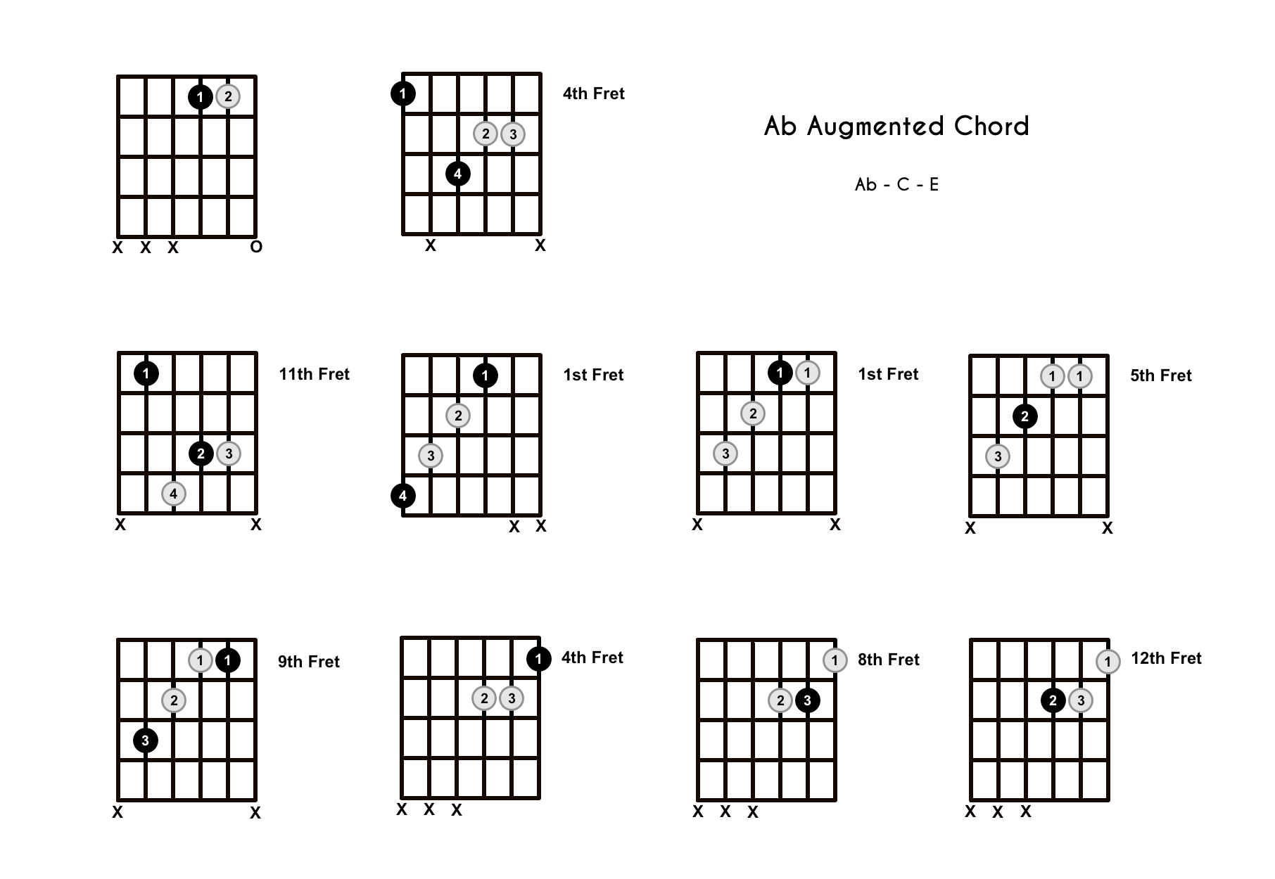 A Flat Augmented Chord on the Guitar (Ab+) – Diagrams, Finger Positions, Theory