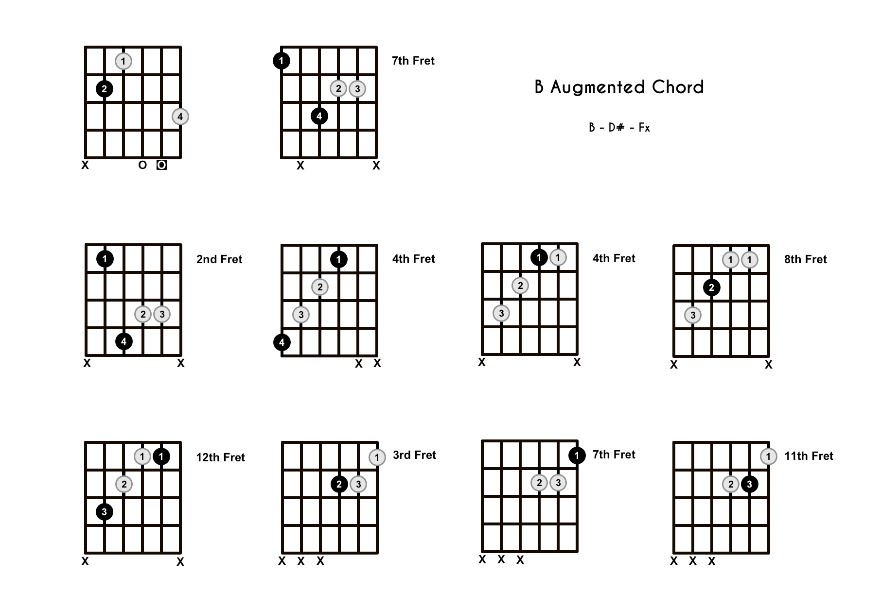 B Augmented Chord on the Guitar (B+) – Diagrams, Finger Positions, Theory