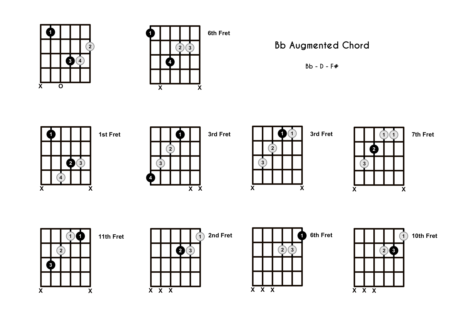 B Flat Augmented Chord on the Guitar (Bb+) – Diagrams, Finger Positions, Theory