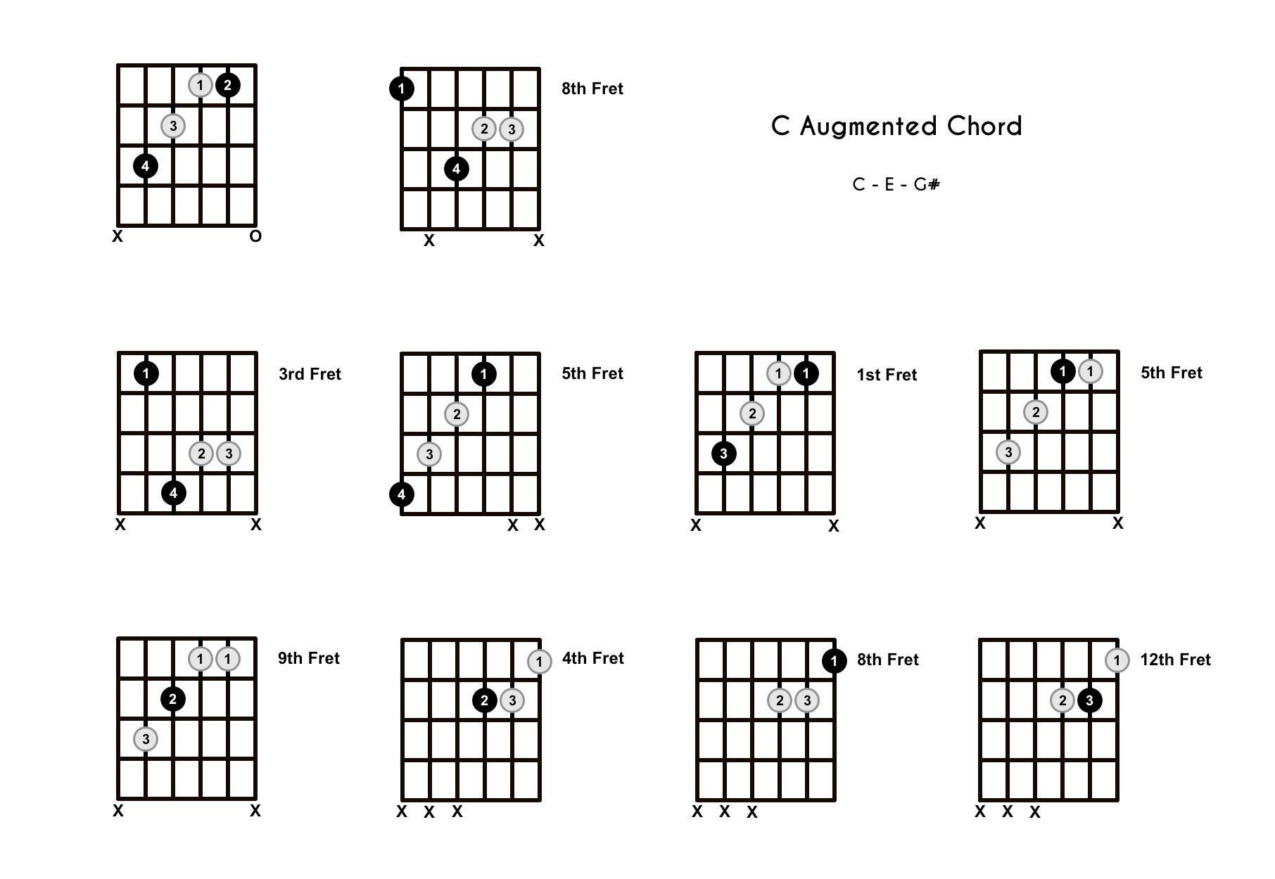 C Augmented Chord on the Guitar (C+) – Diagrams, Finger Positions, Theory