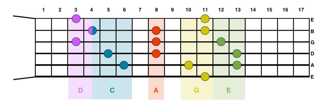 CAGED-Chords-on-Fretboard-Eb-2
