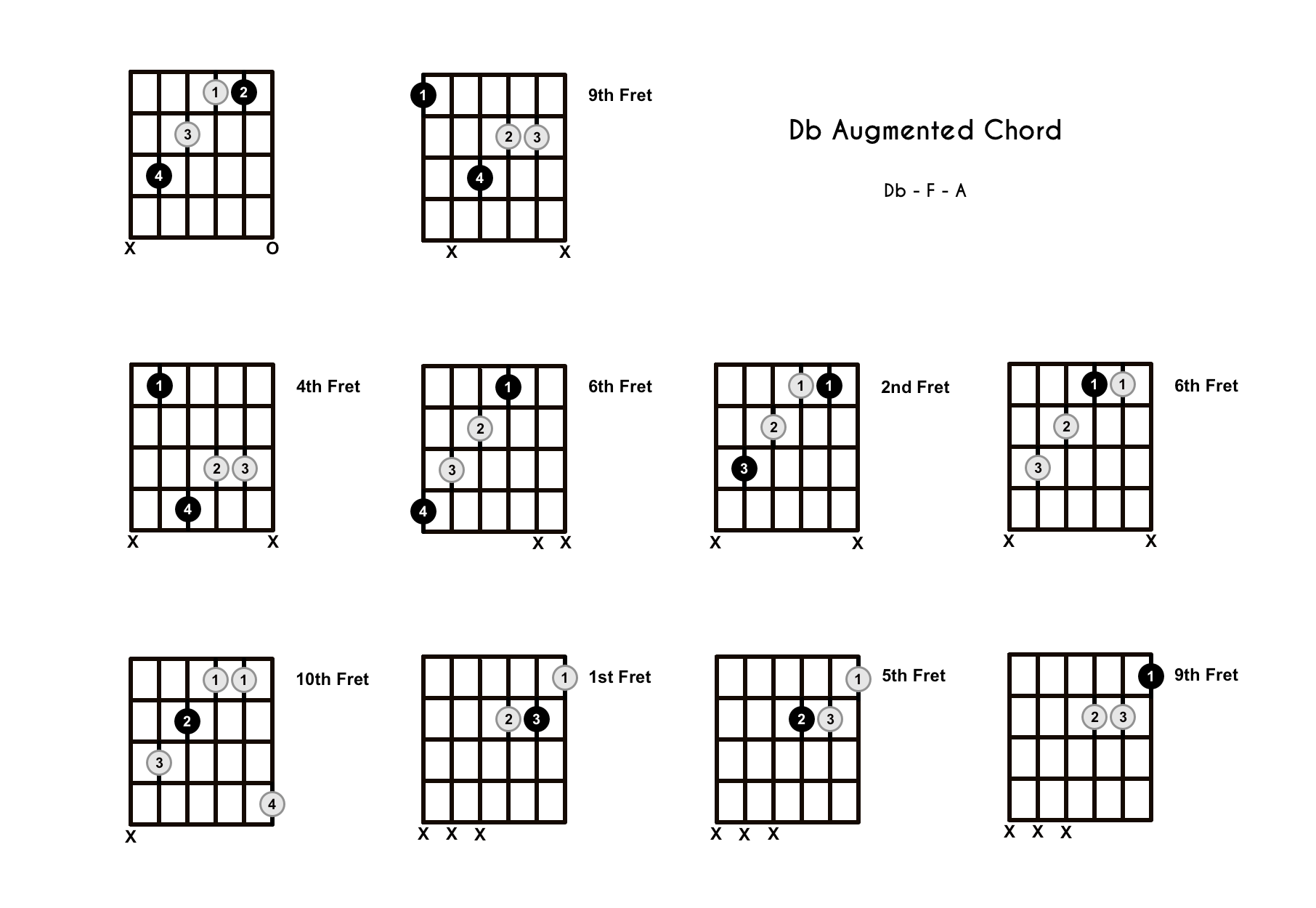 D Flat Augmented Chord on the Guitar (Db+) – Diagrams, Finger Positions, Theory