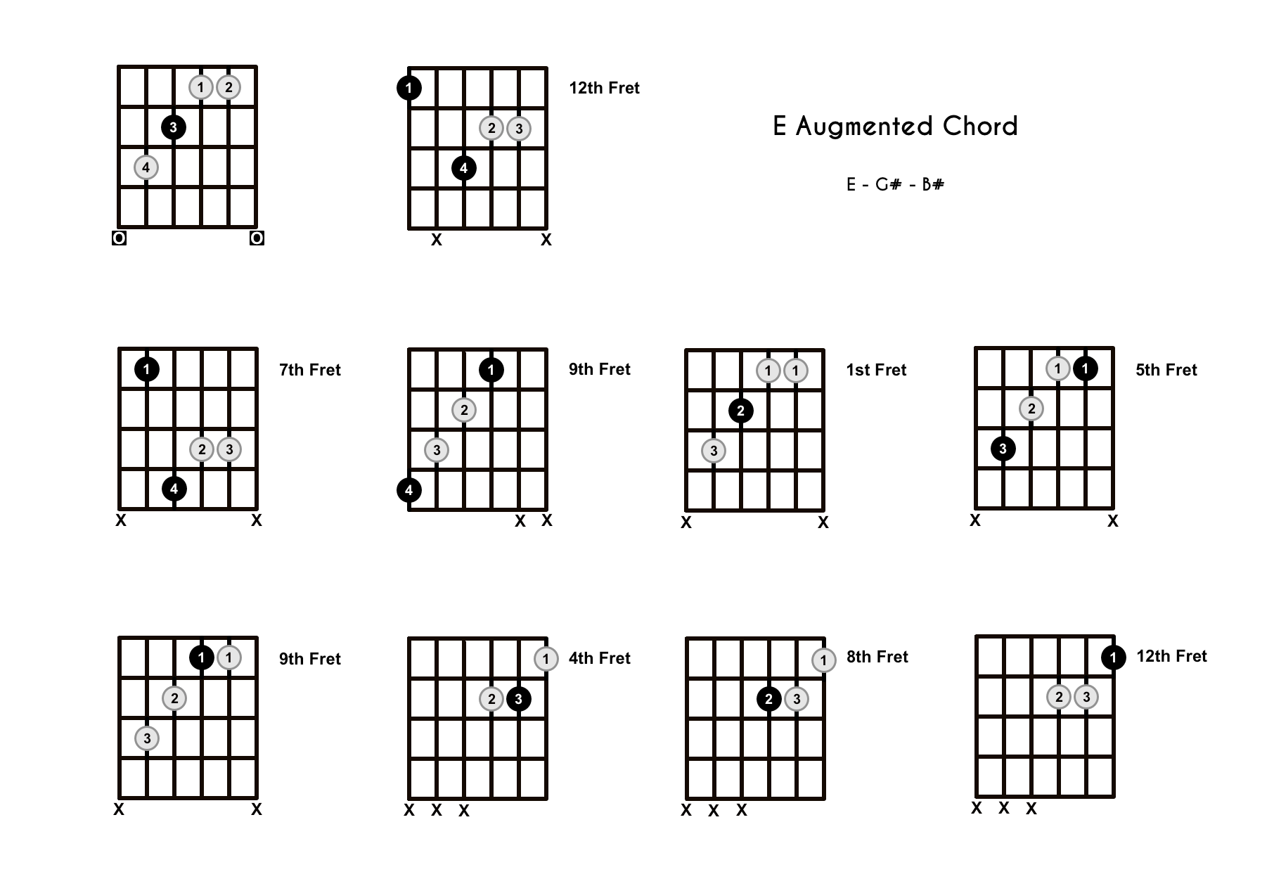 E Augmented Chord on the Guitar (E+) – Diagrams, Finger Positions, Theory