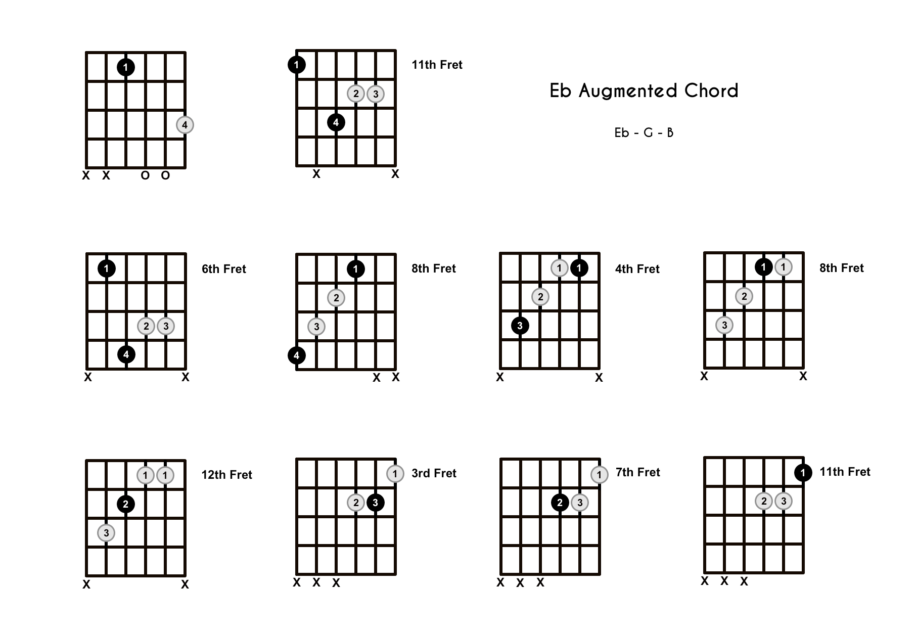 E Flat Augmented Chord on the Guitar (Eb+) – Diagrams, Finger Positions, Theory
