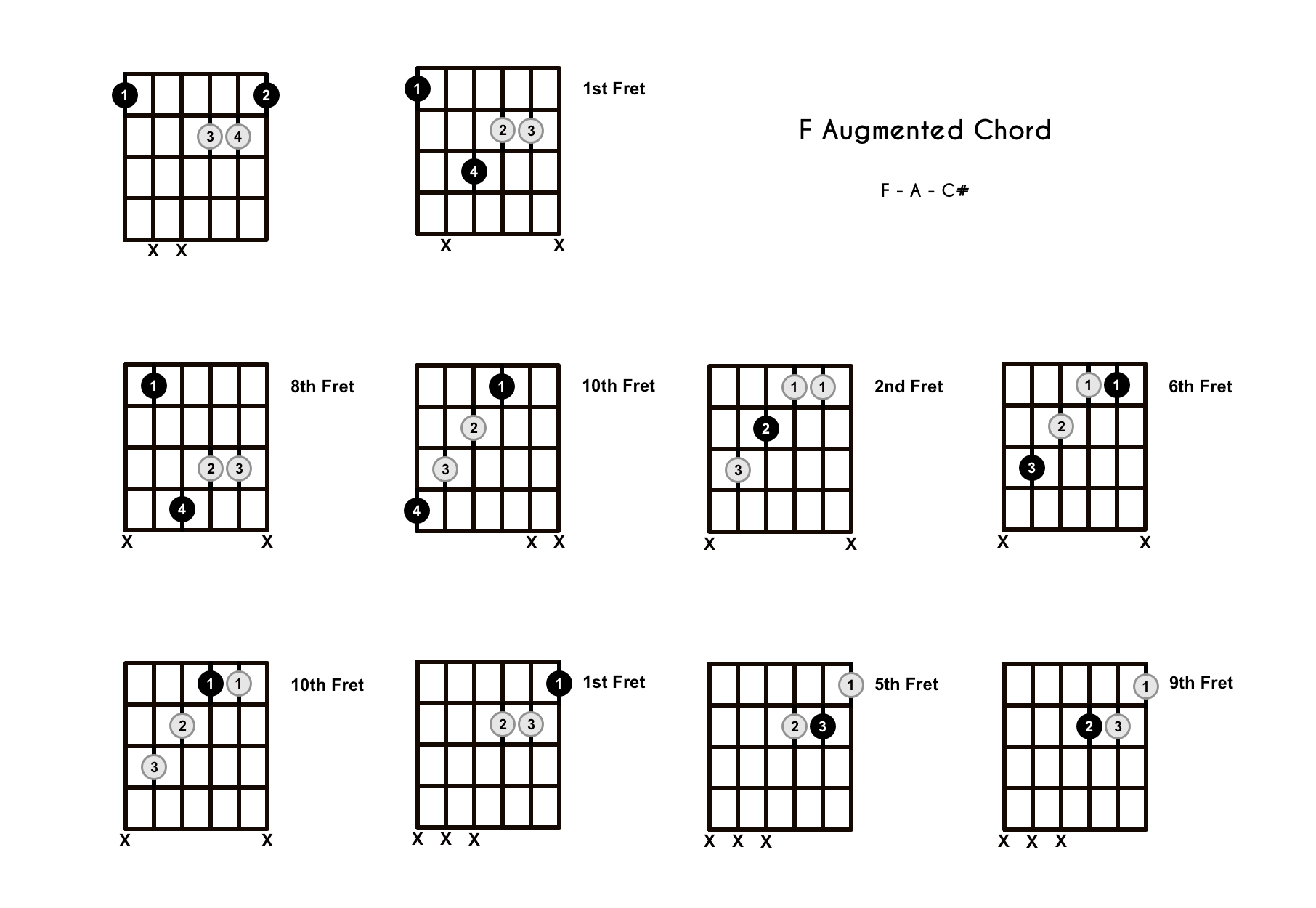 F Augmented Chord on the Guitar (F+) – Diagrams, Finger Positions, Theory