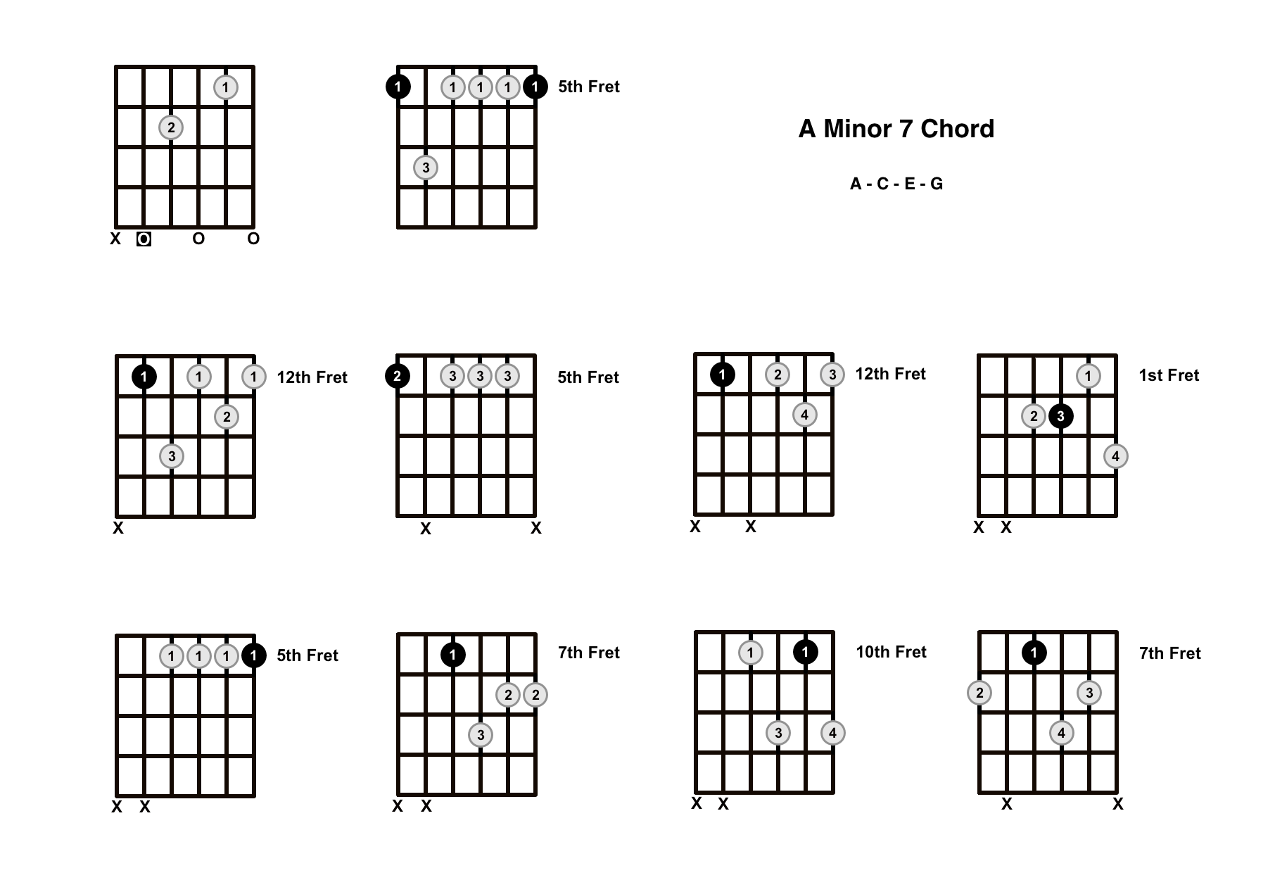 Am7 Chord on the Guitar (A Minor 7) – Diagrams, Finger Positions, Theory