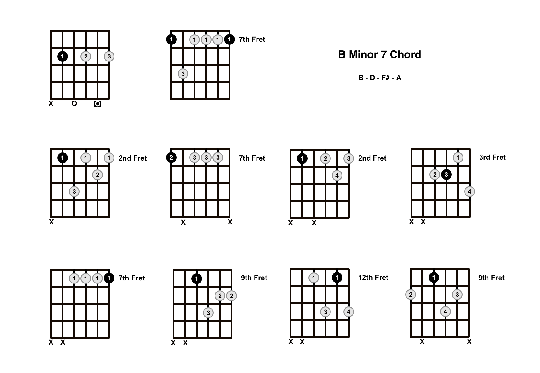 Bm7 Chord on the Guitar (B Minor 7) – Diagrams, Finger Positions, Theory