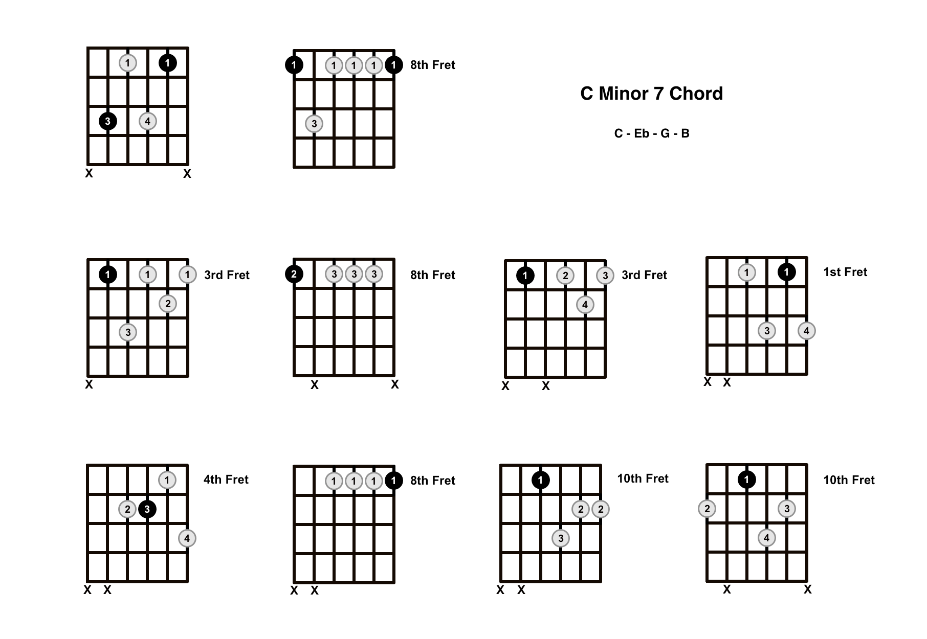 Cm7 Chord on the Guitar (C Minor 7) – Diagrams, Finger Positions, Theory
