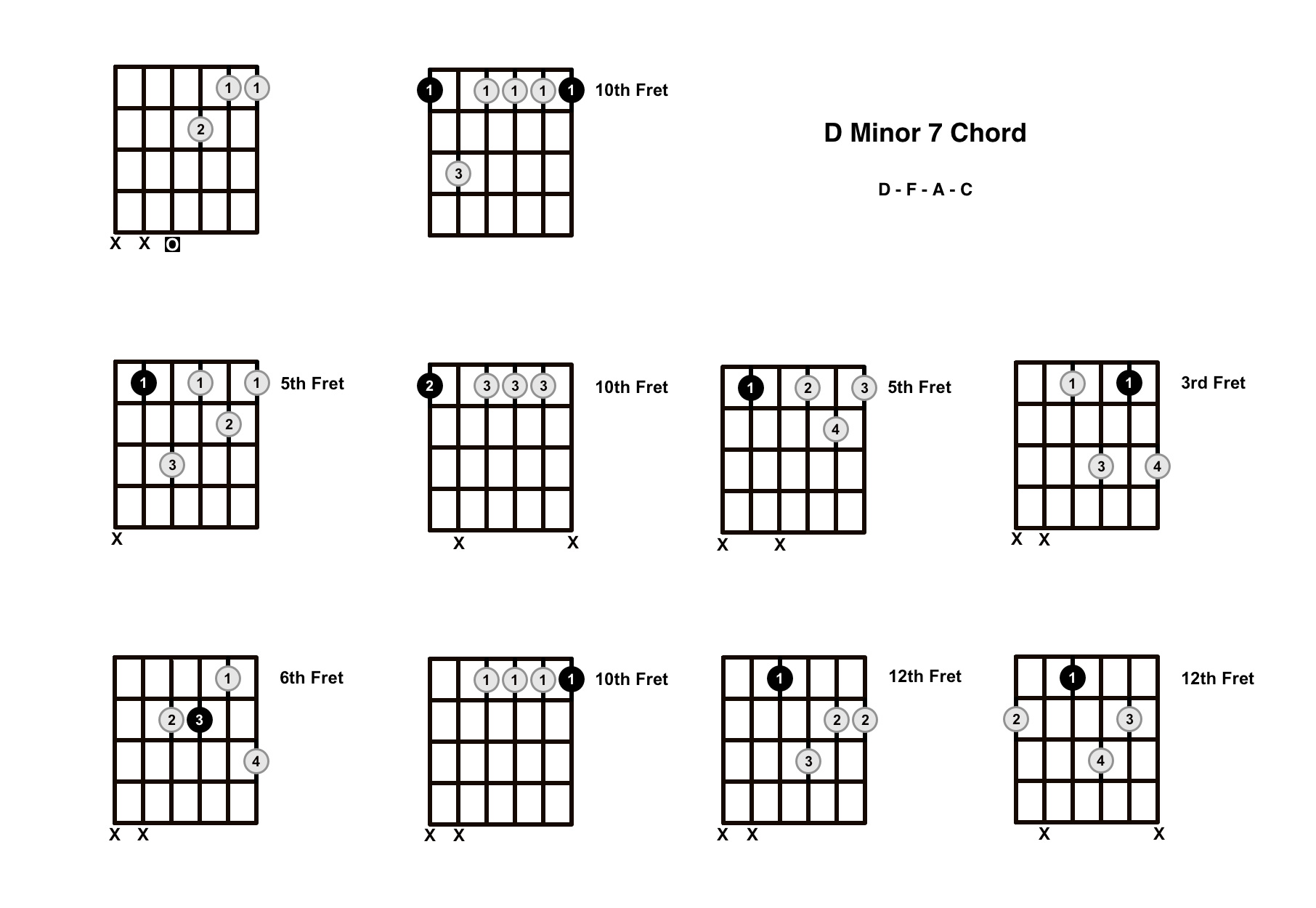 Dm7 Chord on the Guitar (D Minor ) – Diagrams, Finger Positions, Theory