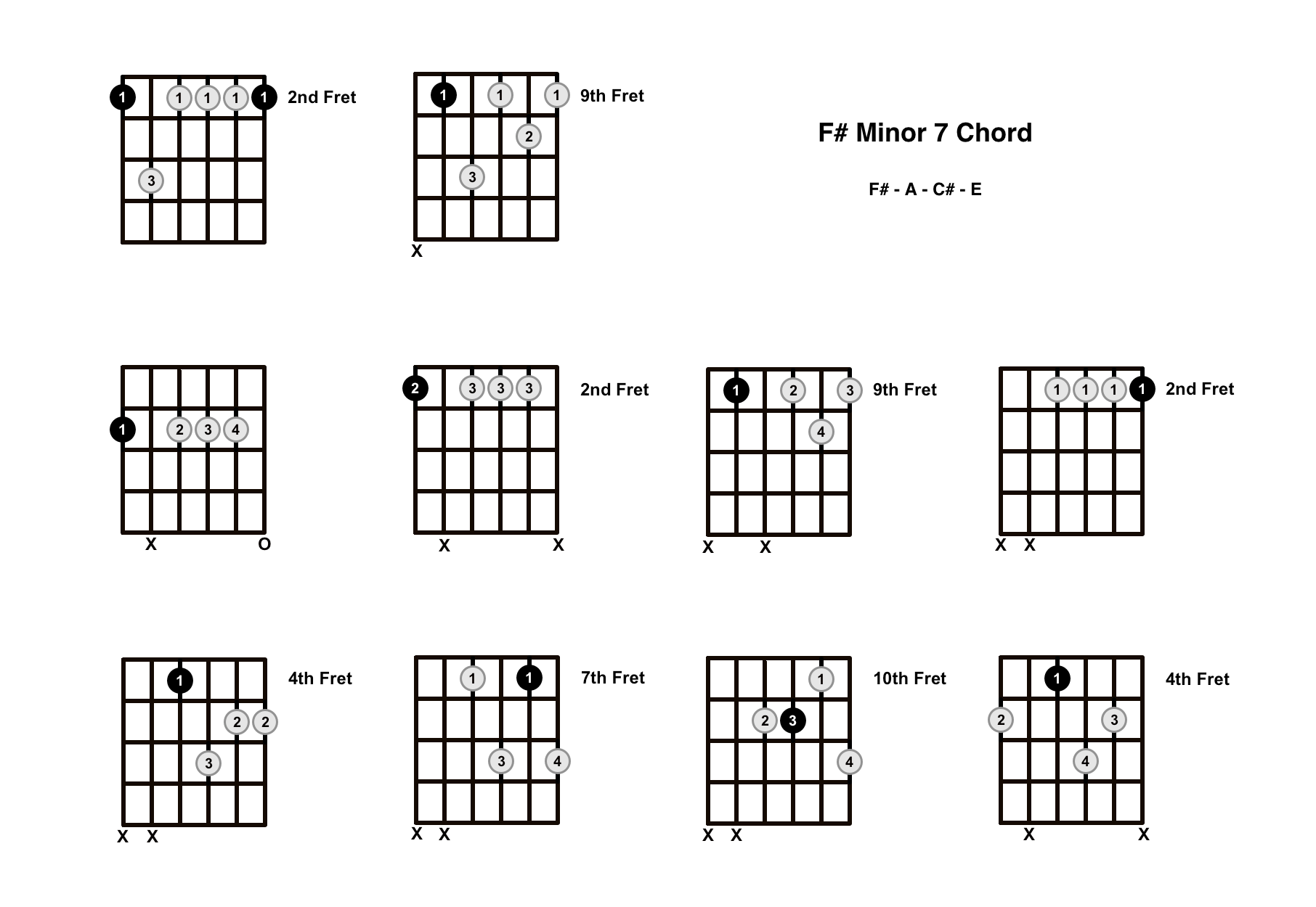 F#m7 Chord on the Guitar (F Sharp Minor 7) – Diagrams, Finger Positions, Theory