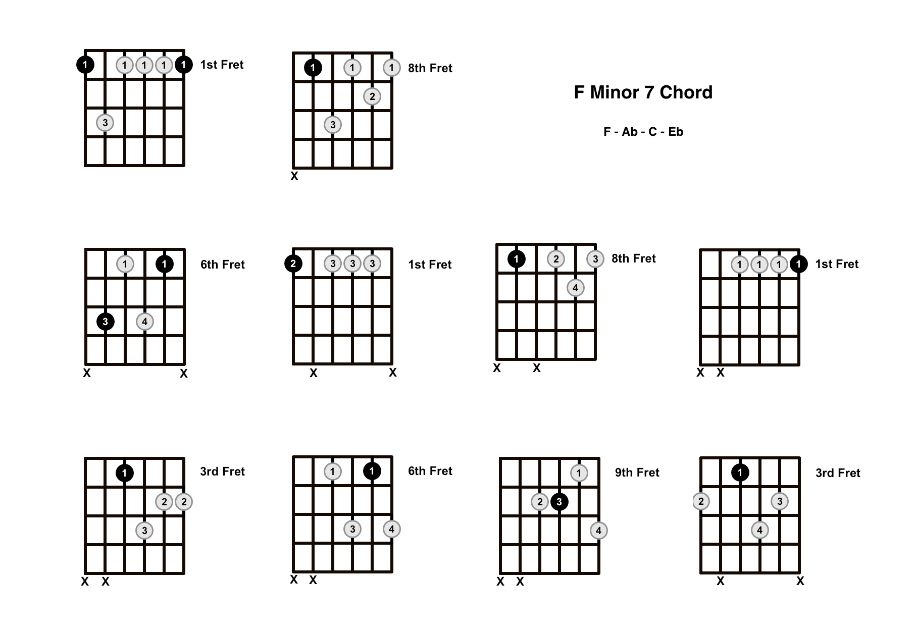 Fm7 Chord on the Guitar (F Minor 7) – Diagrams, Finger Positions, Theory