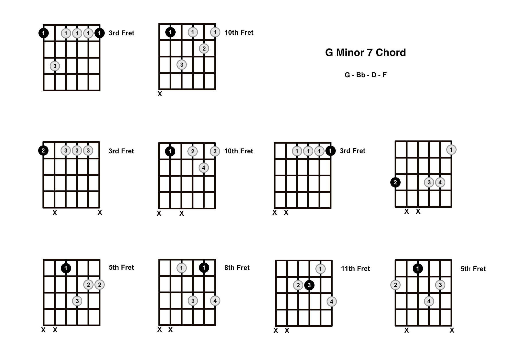 Gm7 Chord on the Guitar (G Minor 7) – Diagrams, Finger Positions, Theory