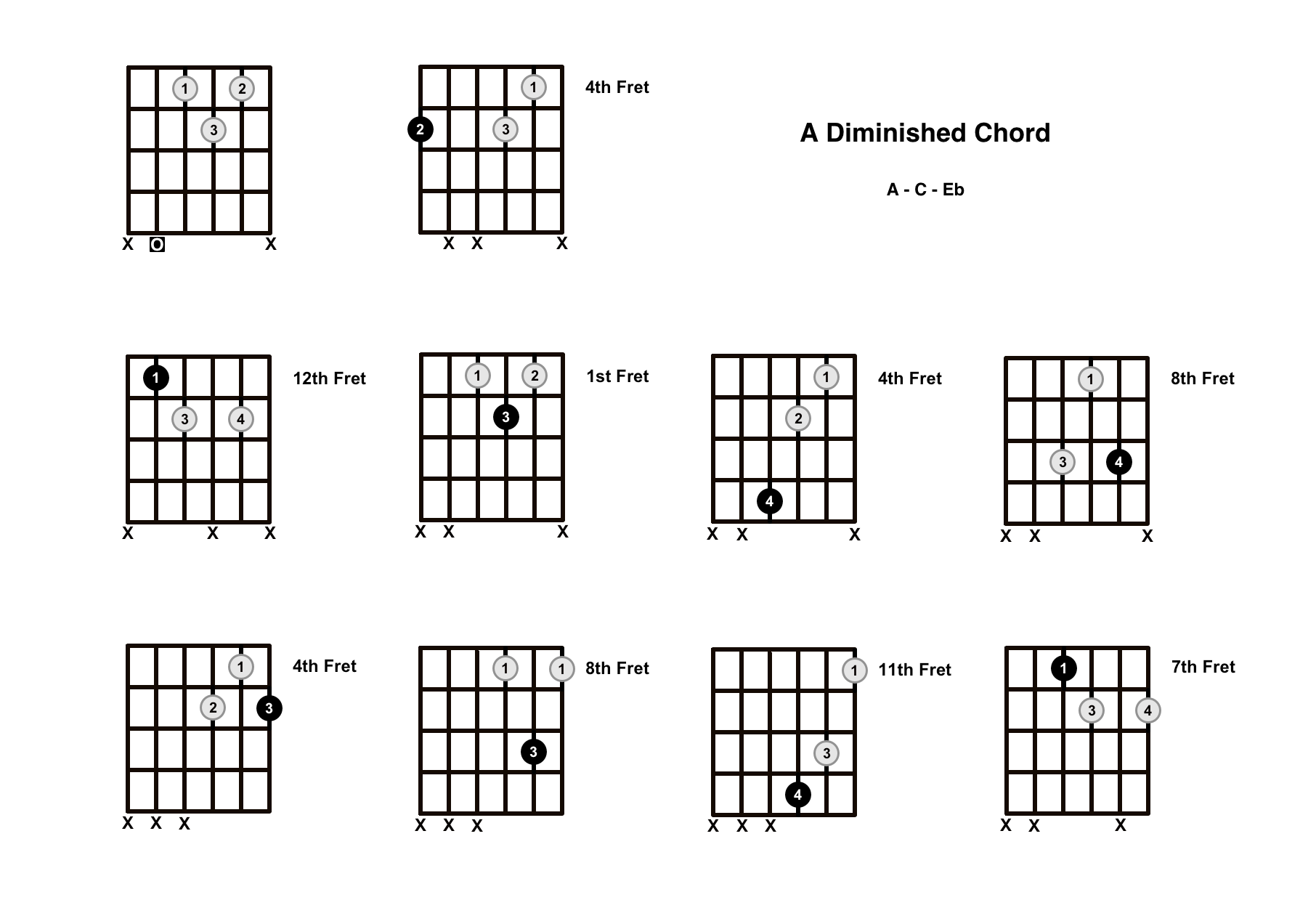 A Diminished Chord on the Guitar (A dim) – Diagrams, Finger Positions, Theory