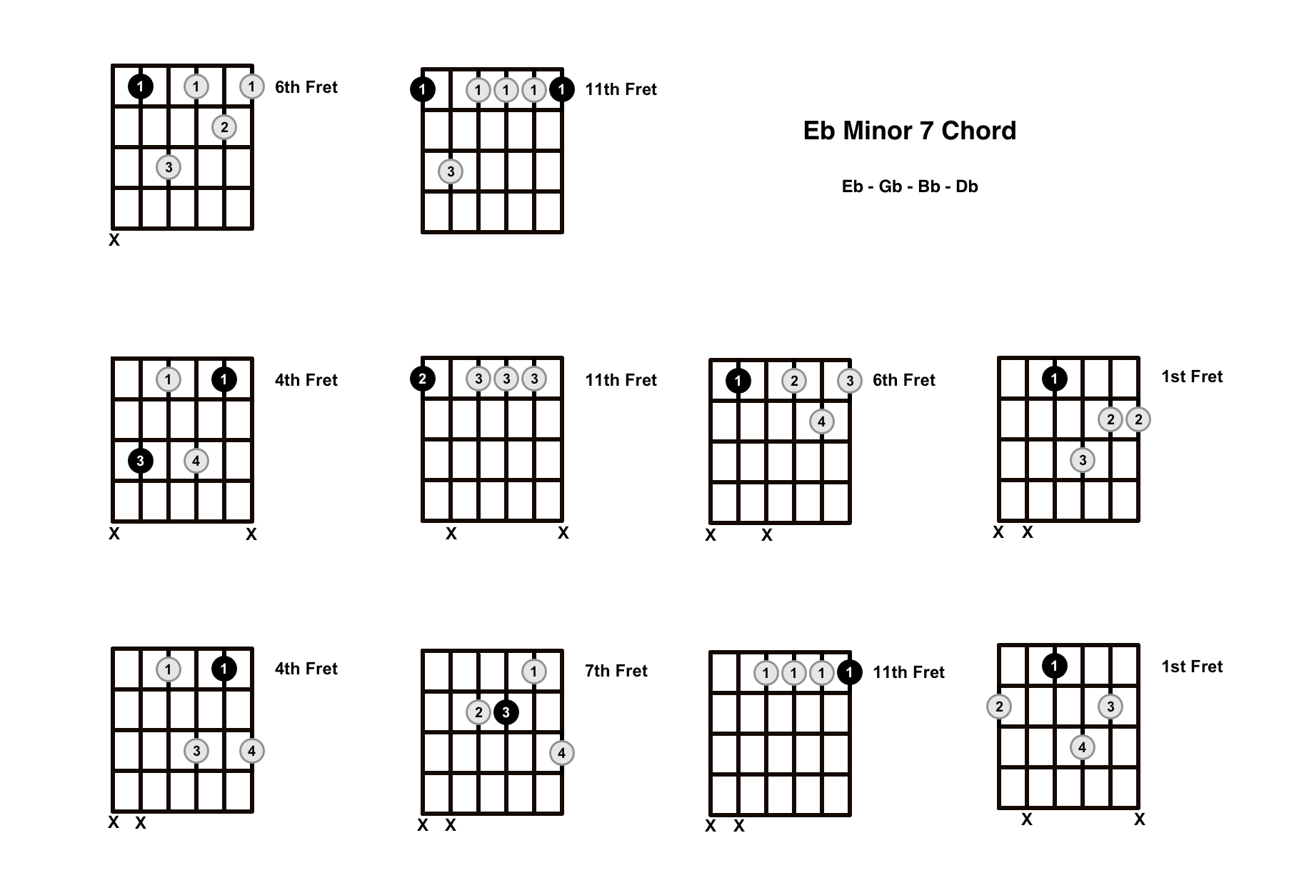 Ebm7 Chord on the Guitar (E Flat Minor 7) – Diagrams, Finger Positions, Theory