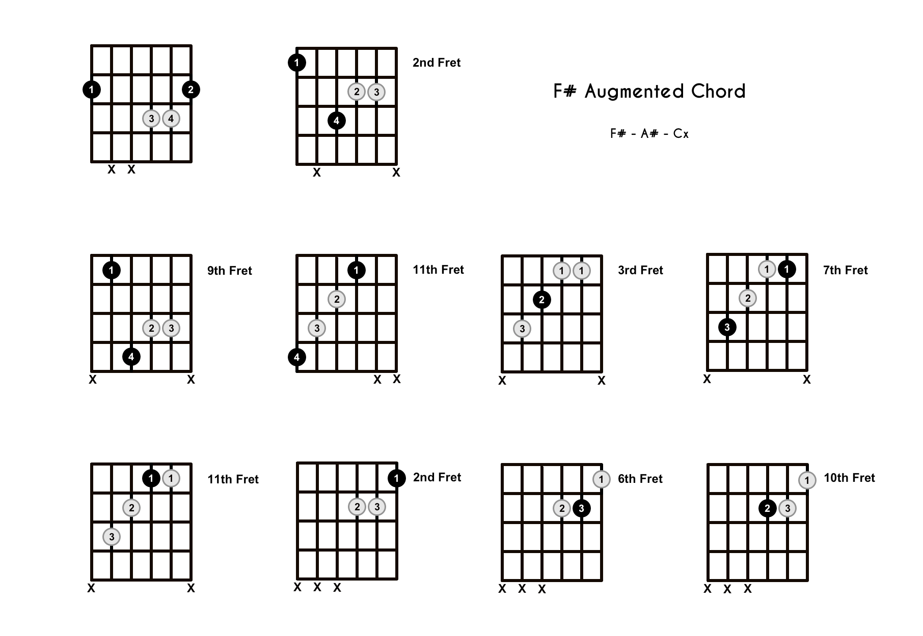 F Sharp Augmented Chord on the Guitar (F#+) – Diagrams, Finger Positions, Theory