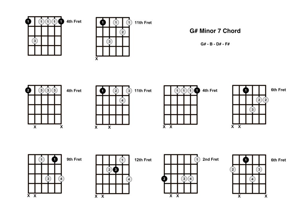 G# Minor 7 Chord 10 Shapes
