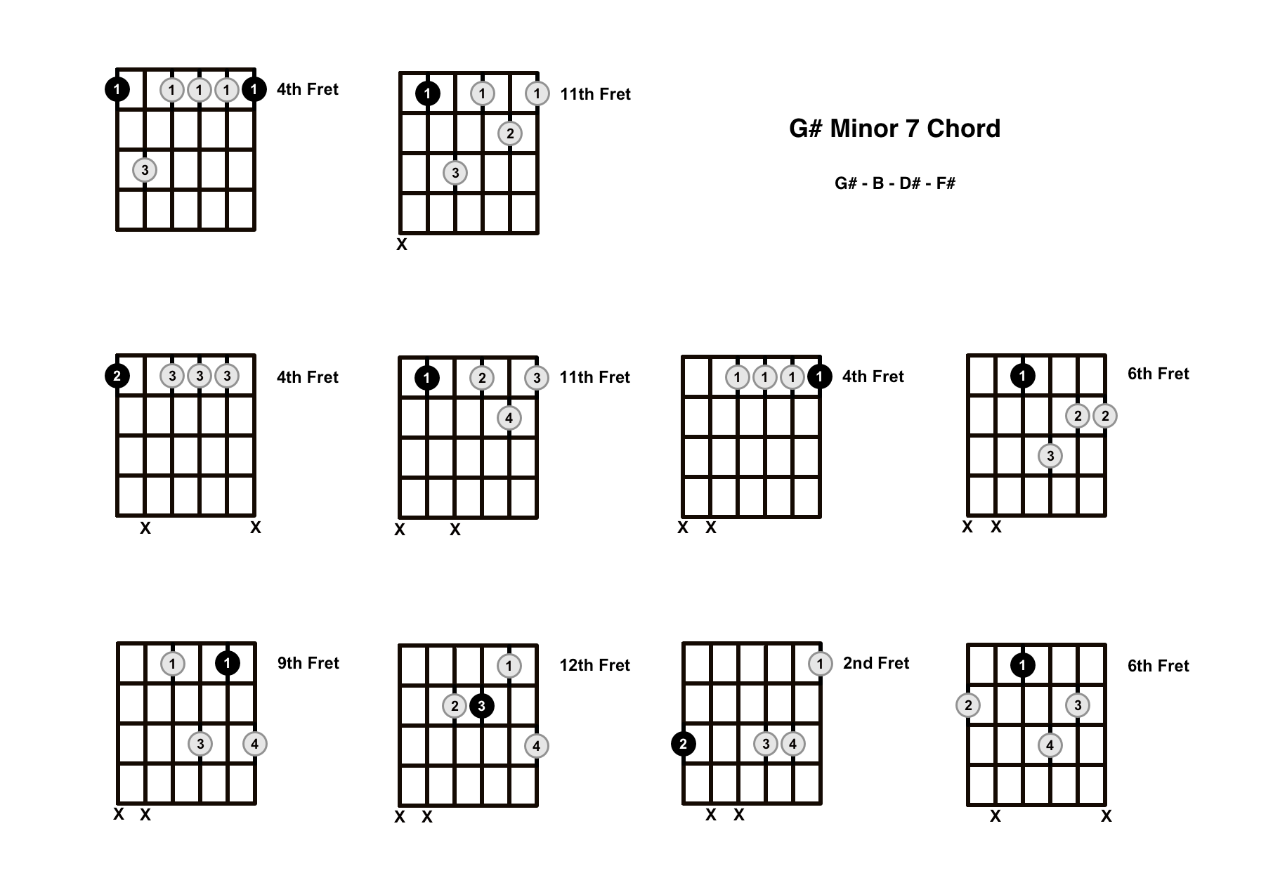 G#m7 Chord on the Guitar (G Sharp Minor 7) – Diagrams, Finger Positions, Theory