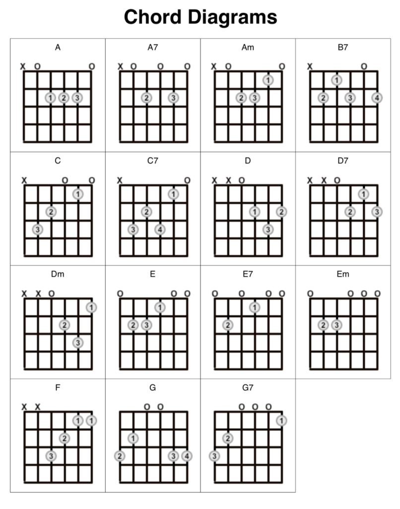 Guitar Chord Diagrams