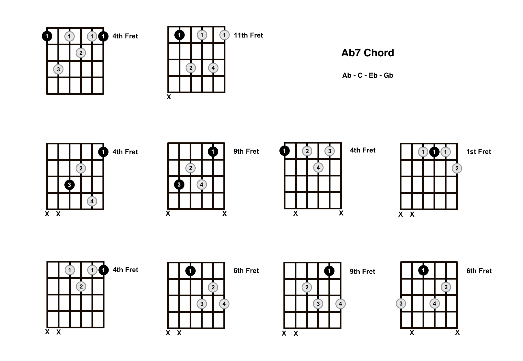 Ab7 Chord On The Guitar (A Flat Dominant 7) – Diagrams, Finger Positions and Theory