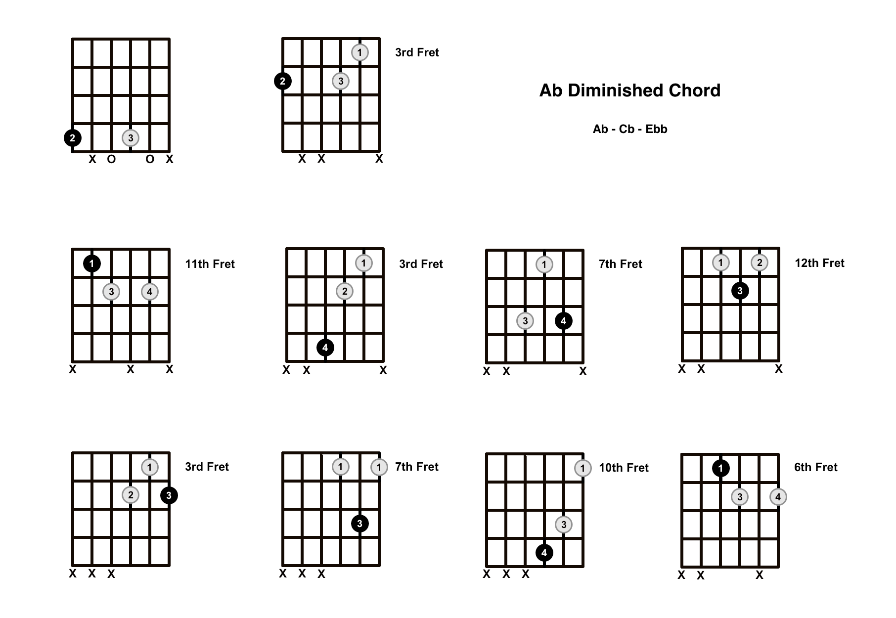 A Flat Diminished Chord on the Guitar (Ab dim) – Diagrams, Finger Positions, Theory