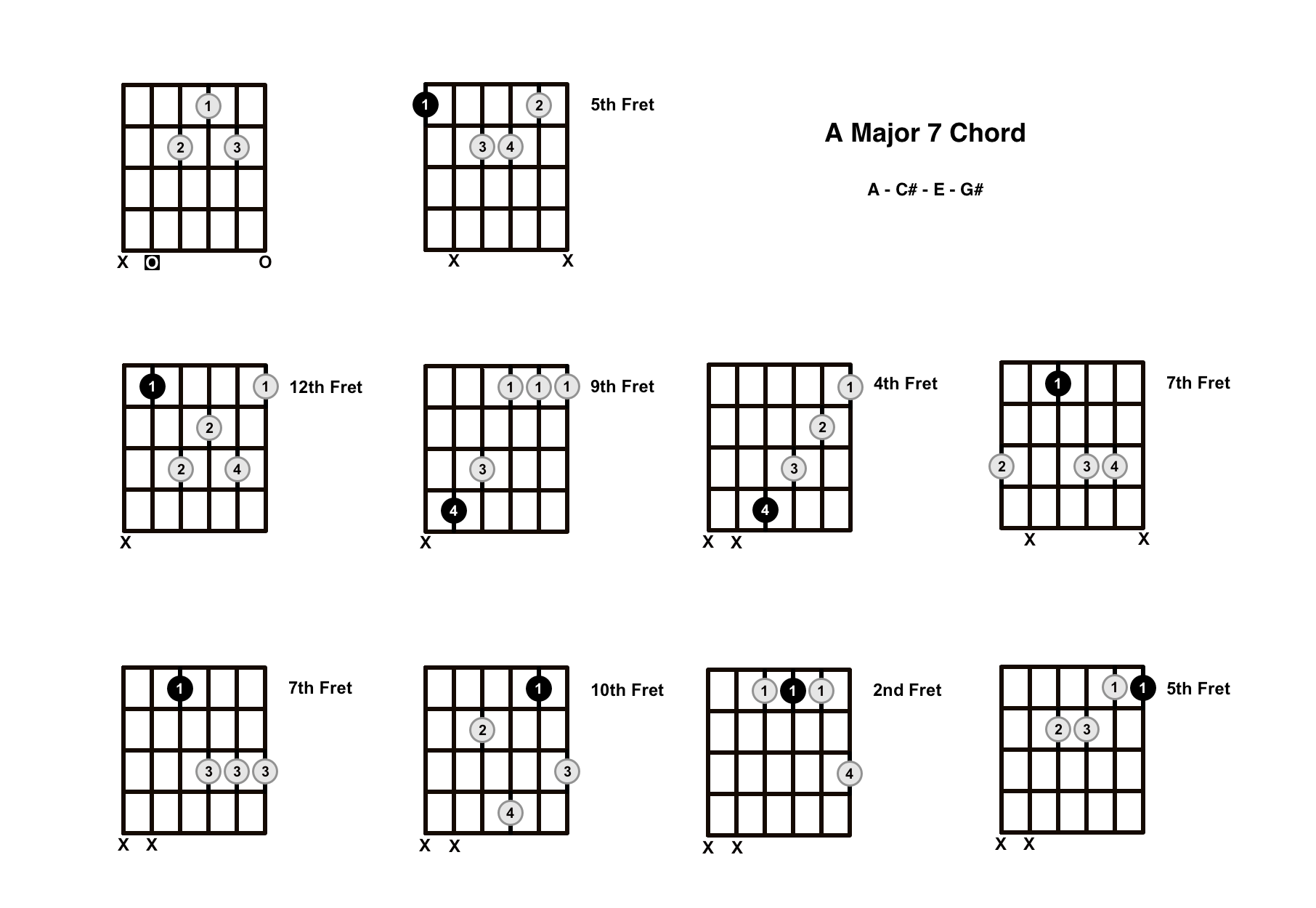 A Major 7 Chord On The Guitar (A Maj 7) – Diagrams, Finger Positions and Theory