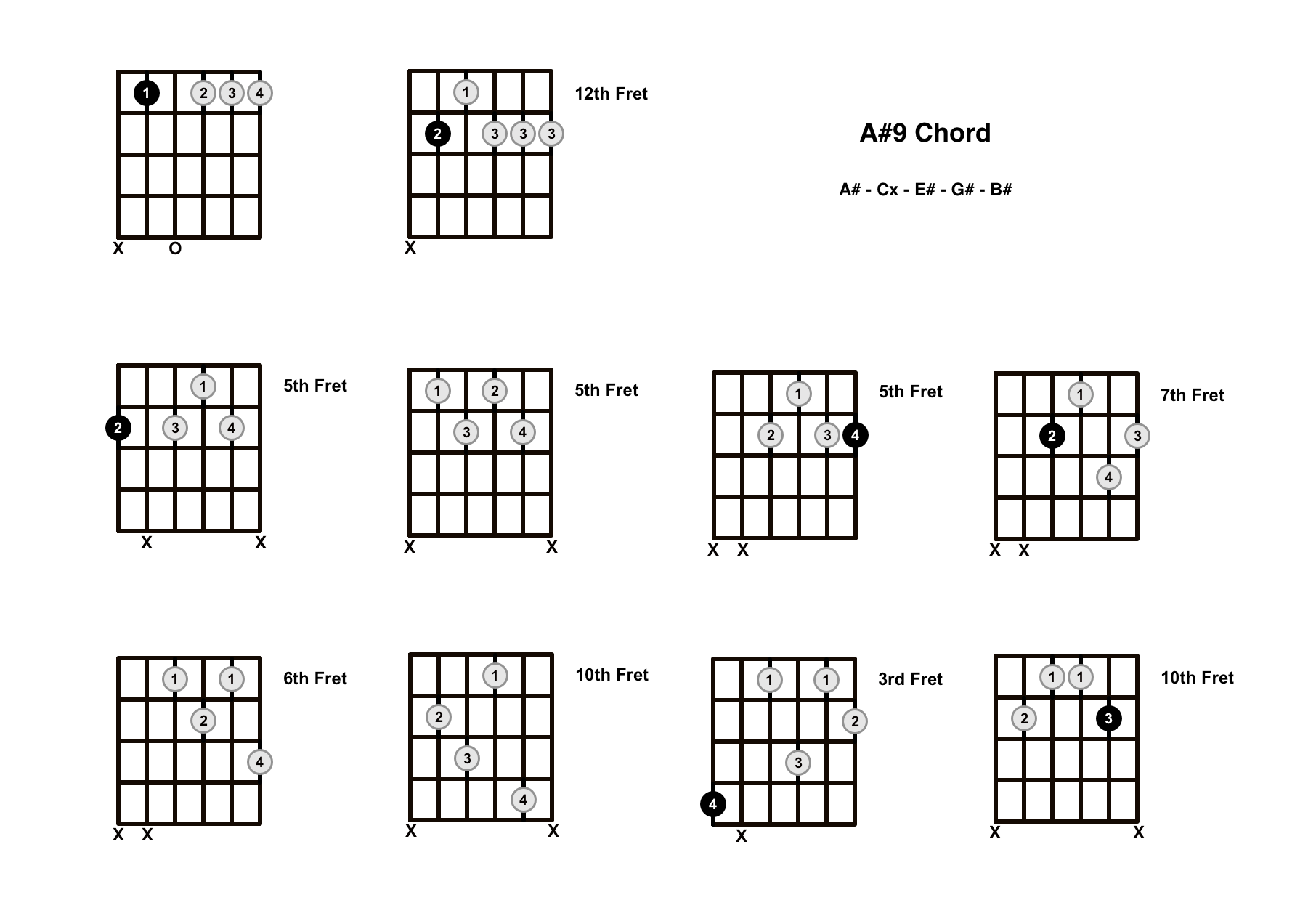 A#9 Chord On The Guitar (A Sharp 9) – Diagrams, Finger Positions and Theory