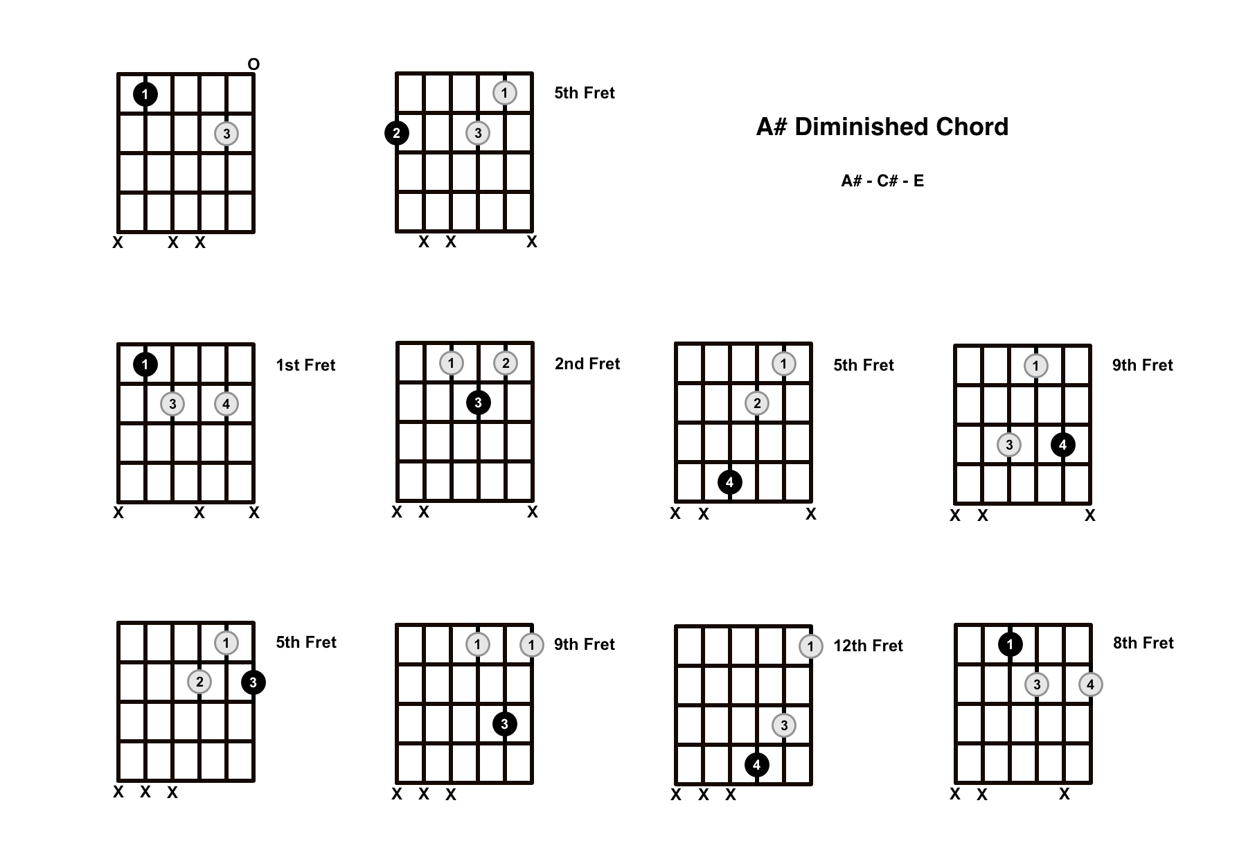 A Sharp Diminished Chord on the Guitar (A# dim) – Diagrams, Finger Positions, Theory