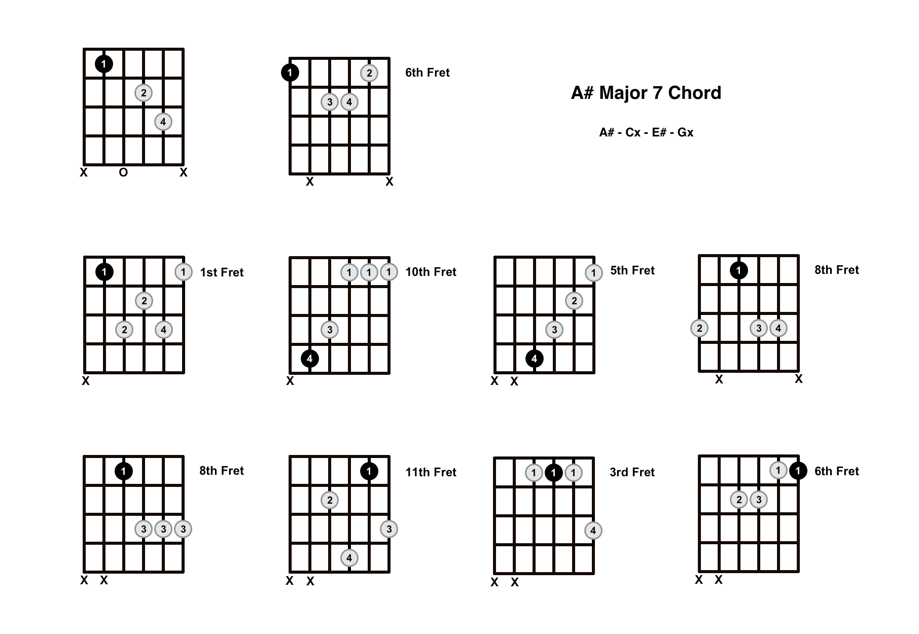 A Sharp Major 7 Chord On The Guitar (A# Maj 7) – Diagrams, Finger Positions and Theory