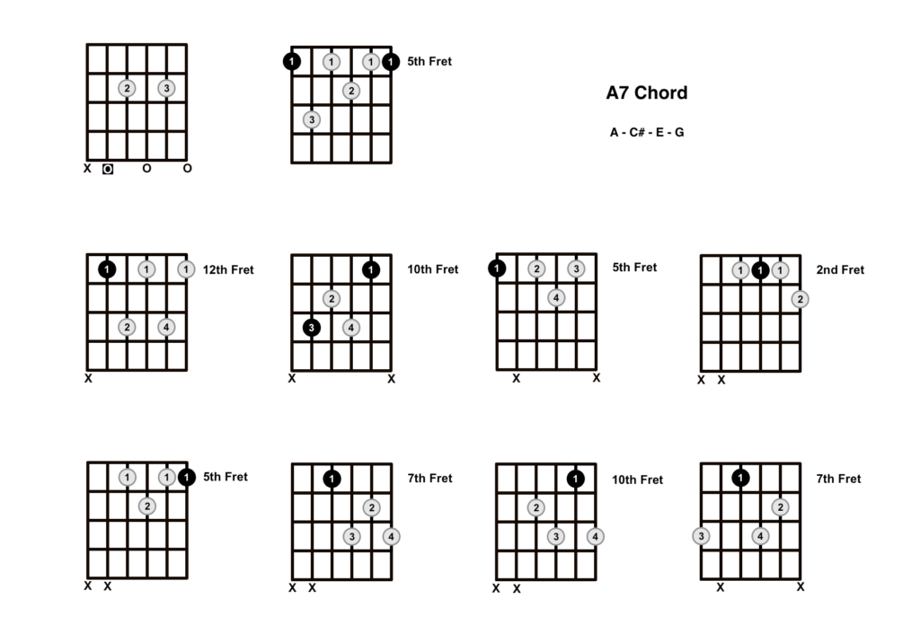 A7 Chord 10 Shapes