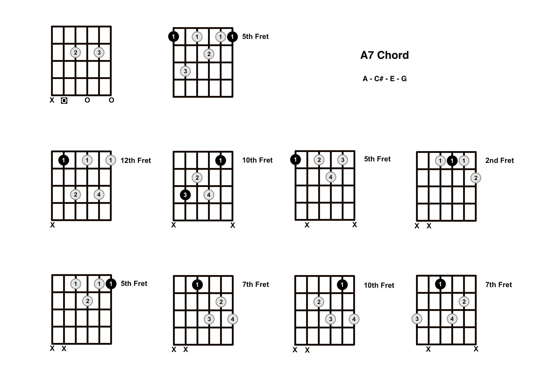 A7 Chord On The Guitar (A Dominant 7) – Diagrams, Finger Positions and Theory
