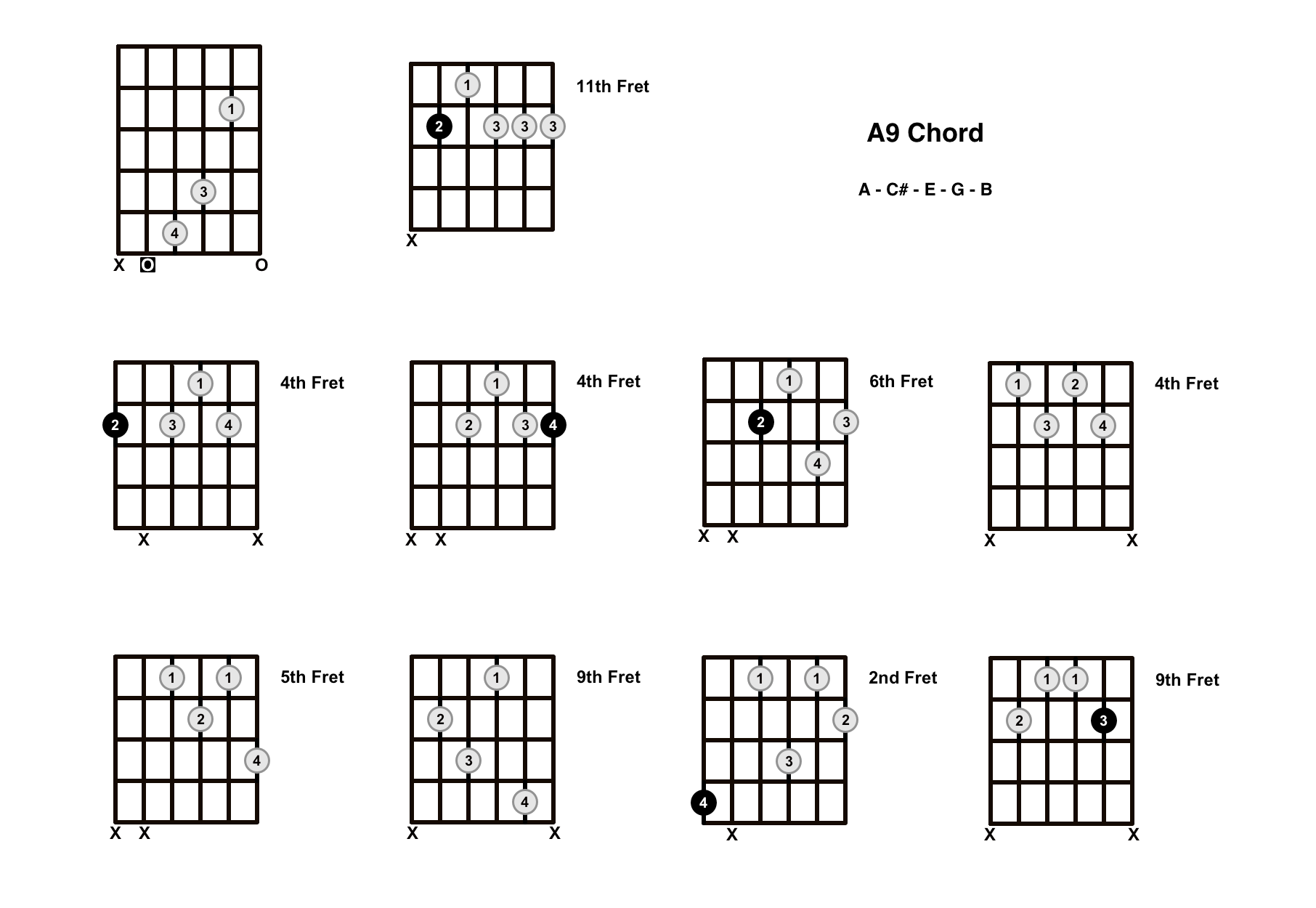 A9 Chord On The Guitar – Diagrams, Finger Positions and Theory
