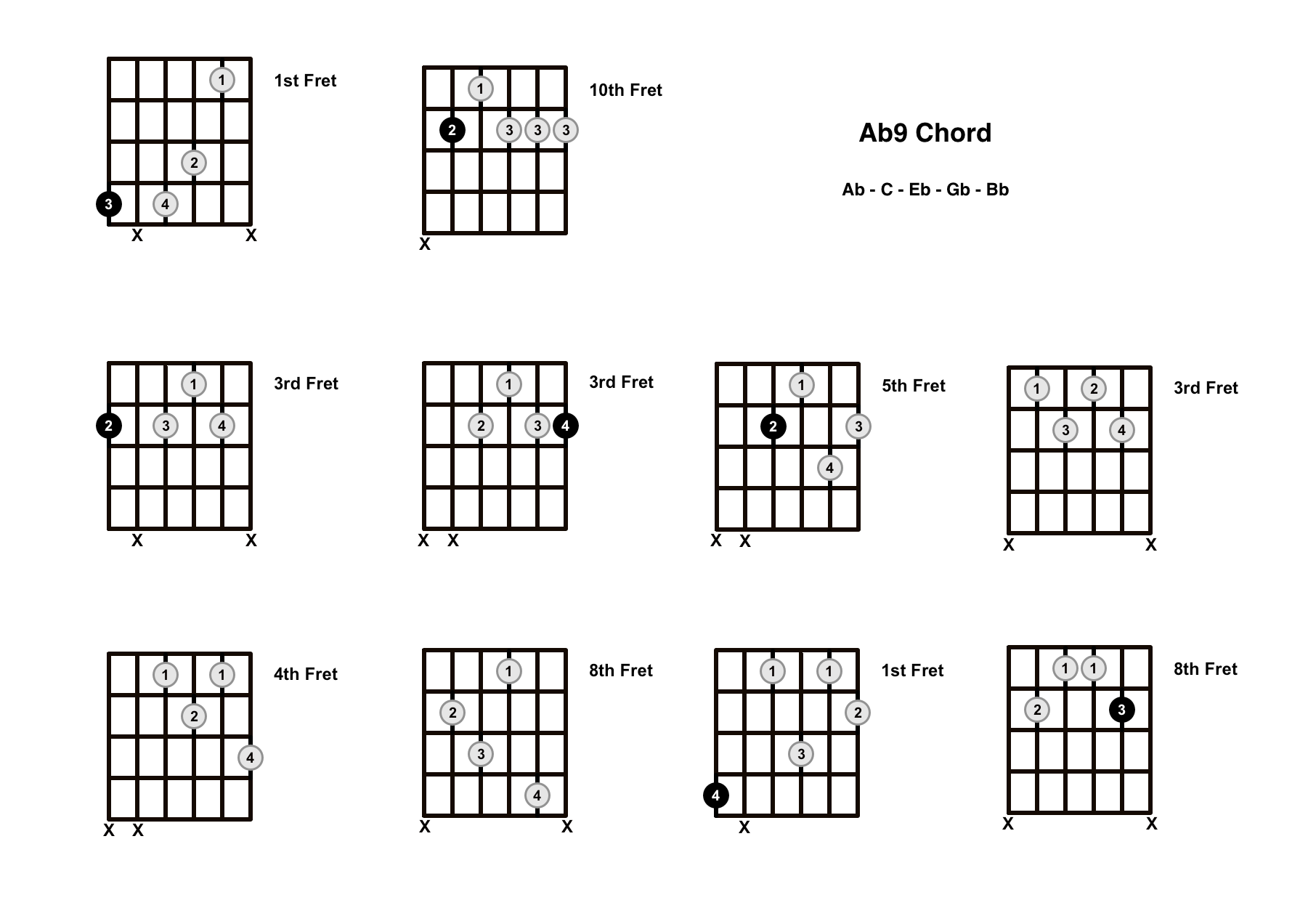 Ab9 Chord On The Guitar (A Flat 9) – Diagrams, Finger Positions and Theory