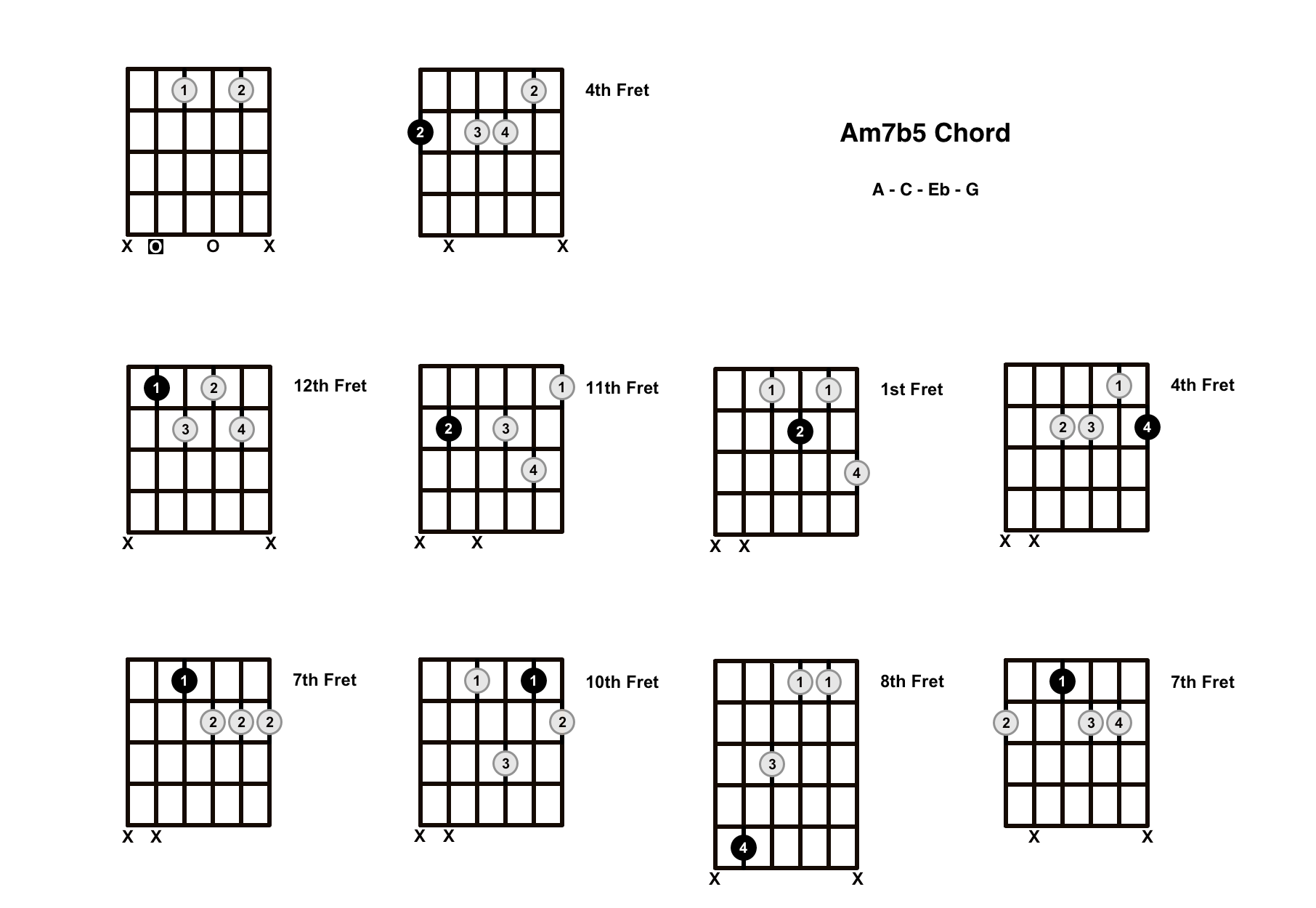 Am7b5 Chord On The Guitar (A Minor 7 Flat 5, A Half Diminished) – Diagrams, Finger Positions and Theory