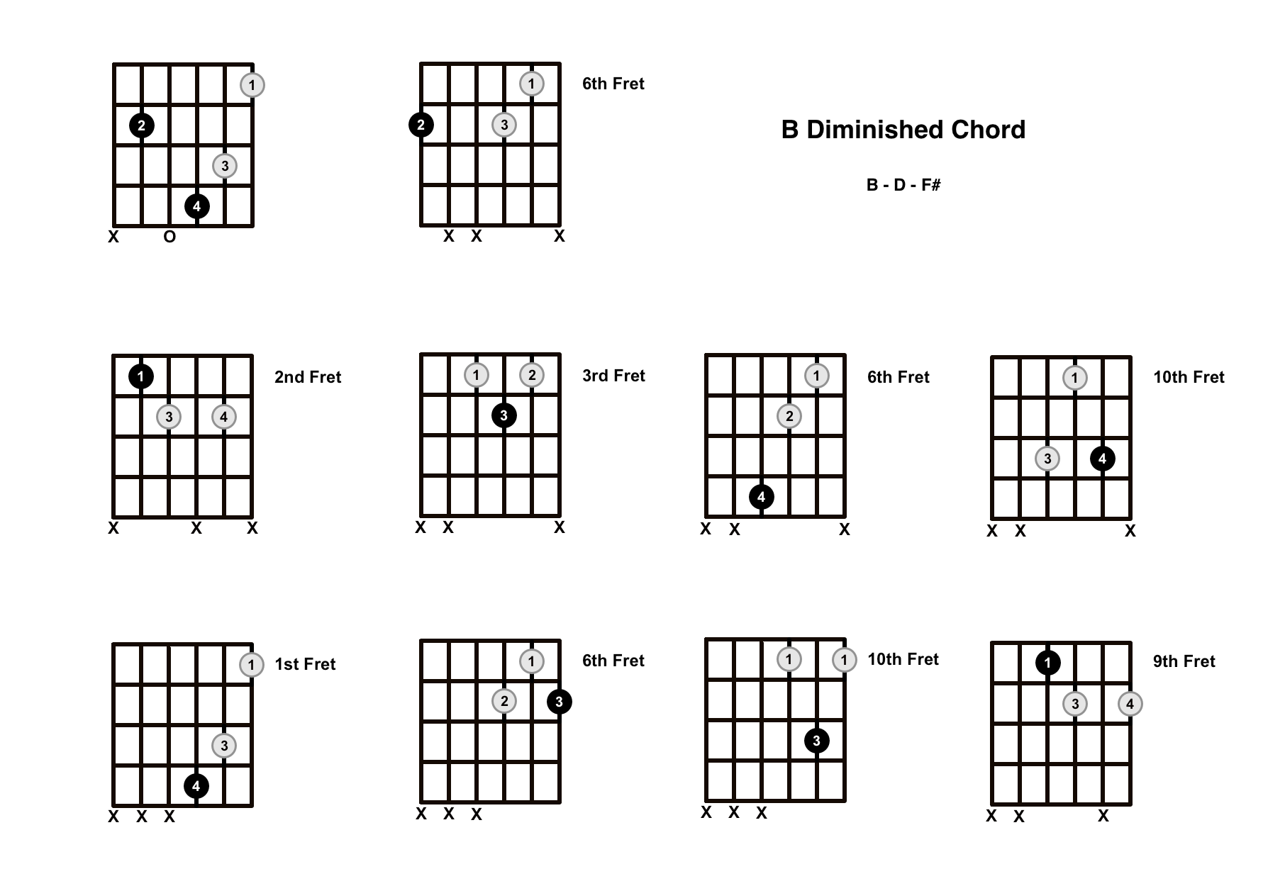 B Diminished Chord on the Guitar (B dim) – Diagrams, Finger Positions, Theory